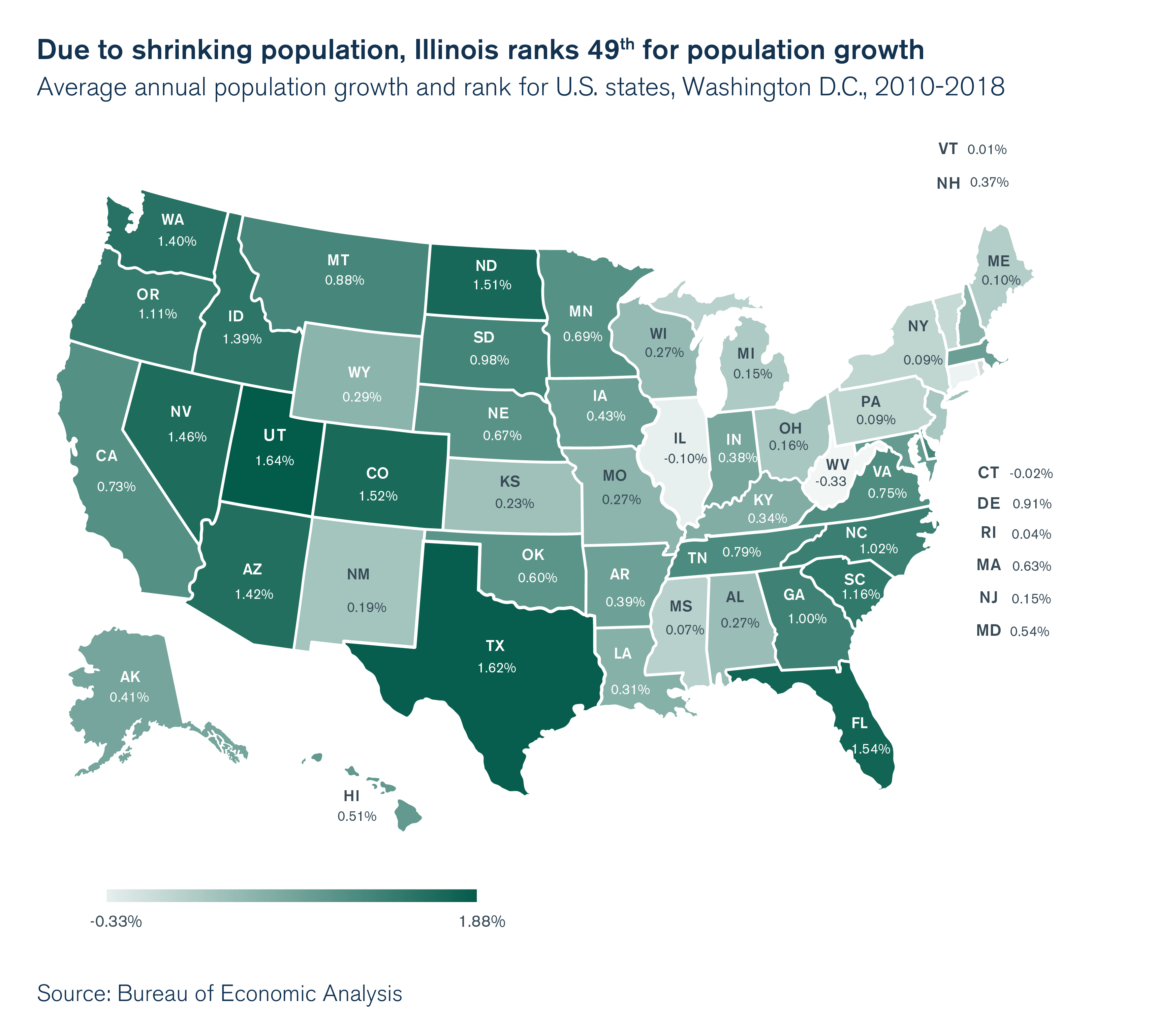 Due to shrinking population, Illinois ranks 49th for population growth