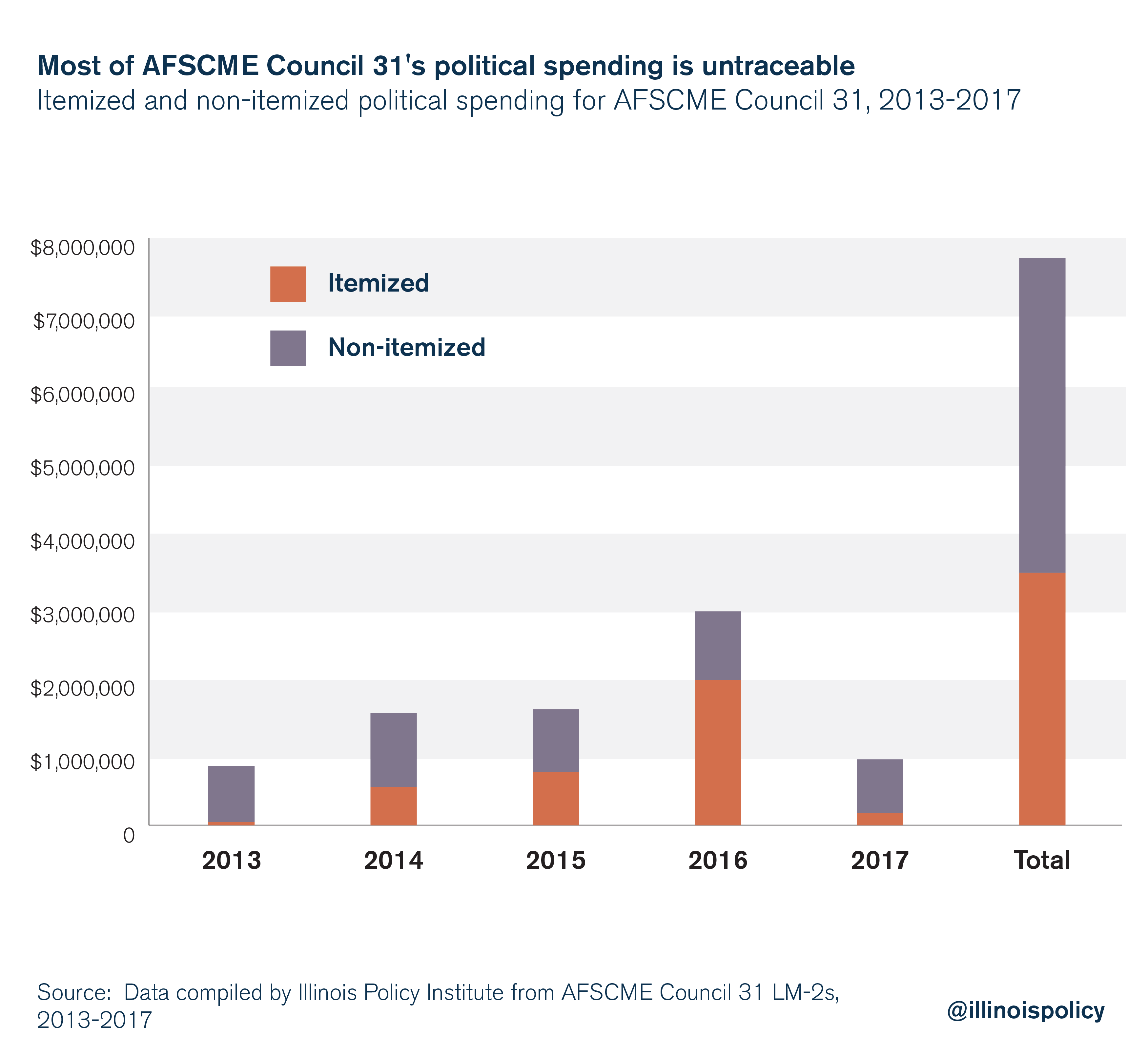 Most of AFSCME Council 31's spending is untraceable