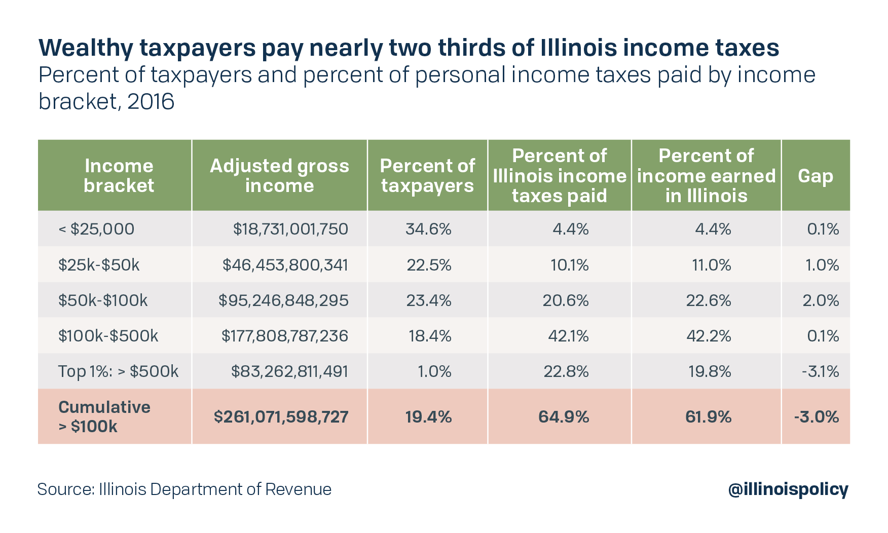 Wealthy taxpayers pay nearly two thirds of Illinois taxes