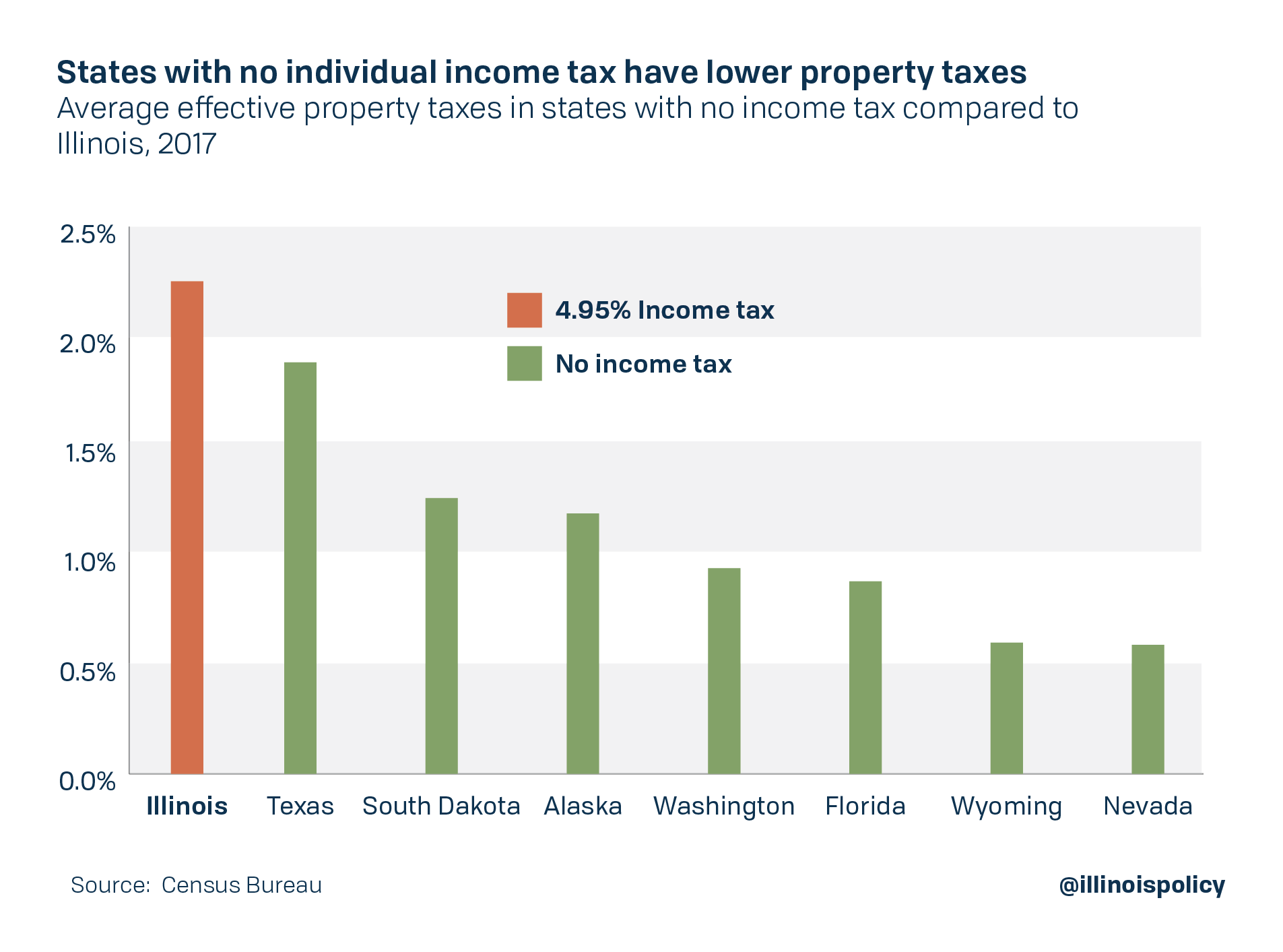 States with no individual income tax have lower property taxes