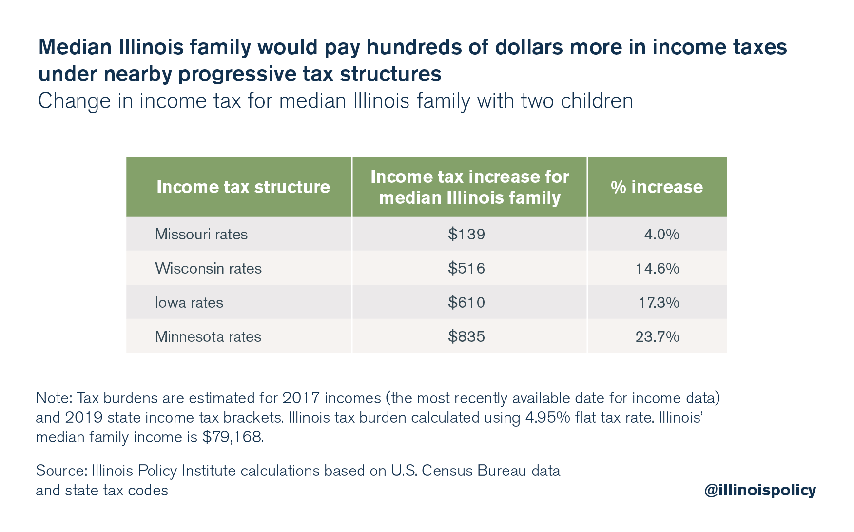 Median Illinois family would pay hundreds of dollars more in income taxes under nearby progressive tax structures