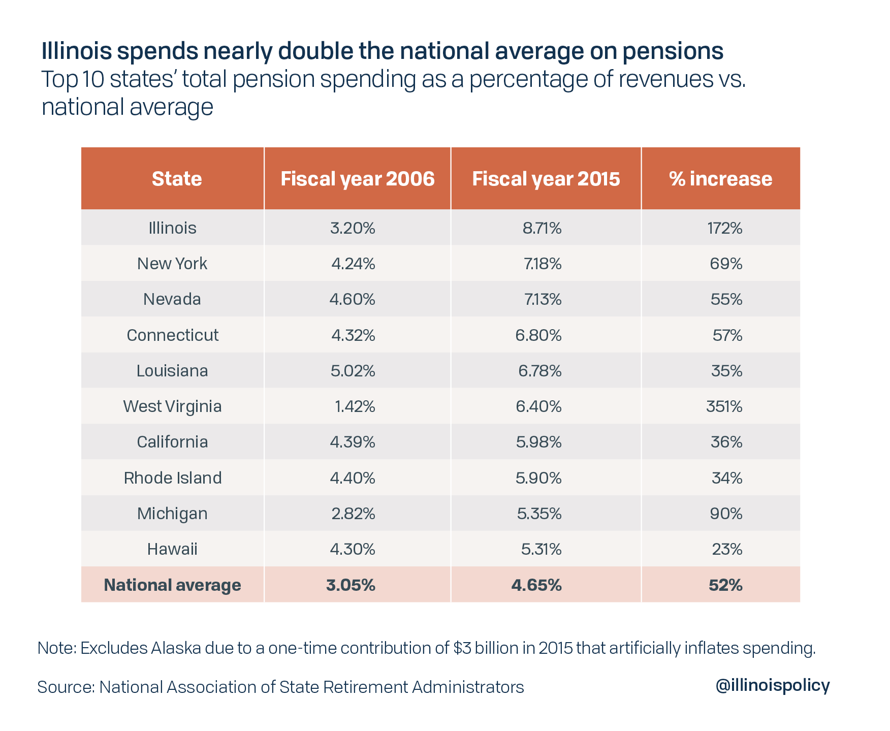 Illinois spends nearly double the national average on pensions