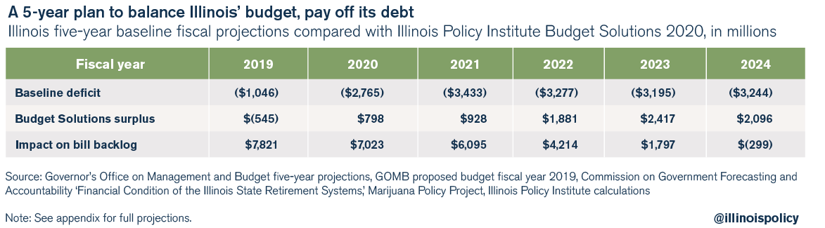 A 5-year plan to balance Illinois' budget, pay off its debt