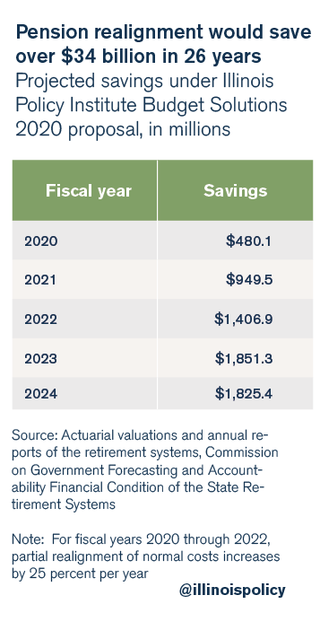 Pension realignment would save over $34 billion in 26 years
