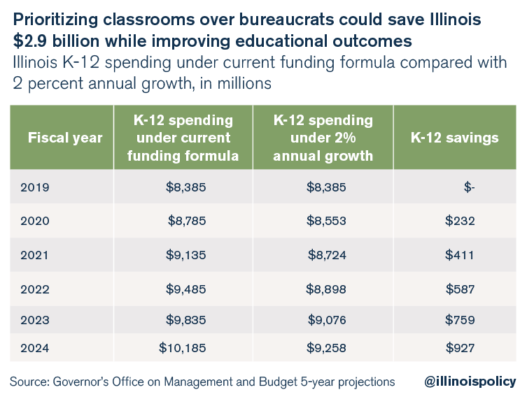 Prioritizing classrooms over bureaucrats could save Illinois $2.9 billion while improving educational outcomes
