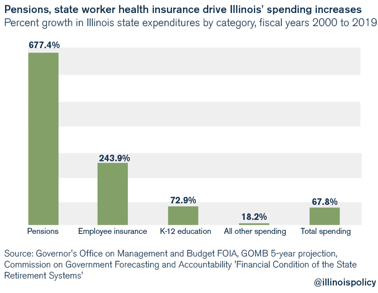 Pensions, state worker health insurance drive Illinois' spending increases