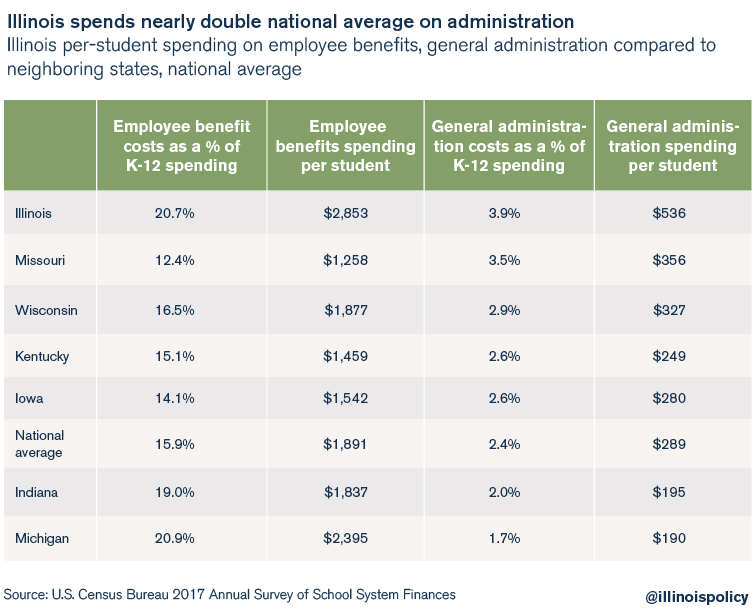 Illinois spends nearly double national average on administration
