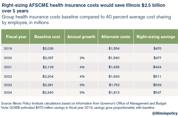 Right-sizing AFSCME health insurance costs would save Illinois $2.5 billion over 5 years