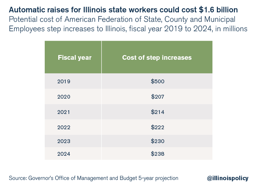 Automatic raises for Illinois state workers could cost $1.6 billion