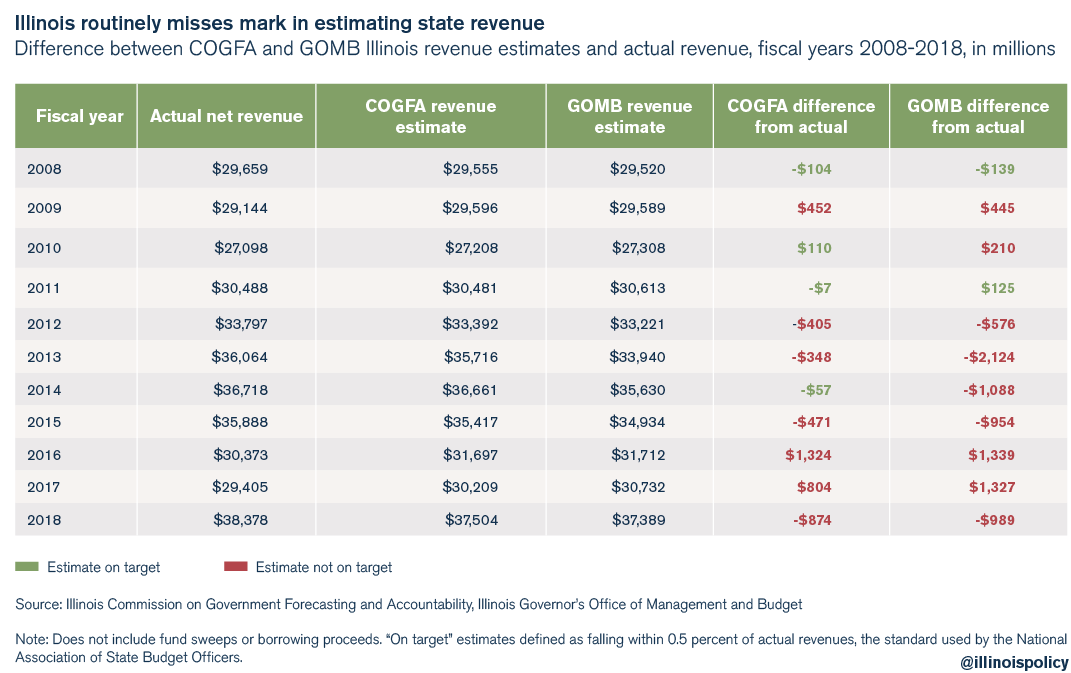 Illinois routinely misses the mark in estimating state revenue