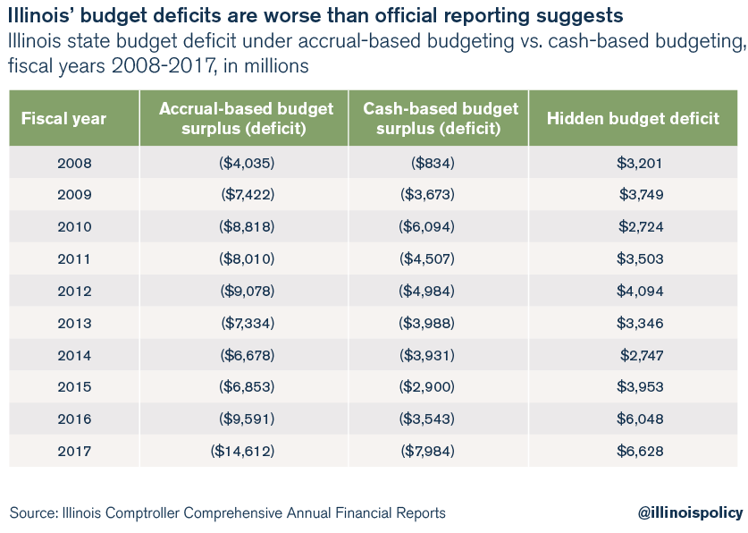 Illinois' budget deficits are worse than official reporting suggests