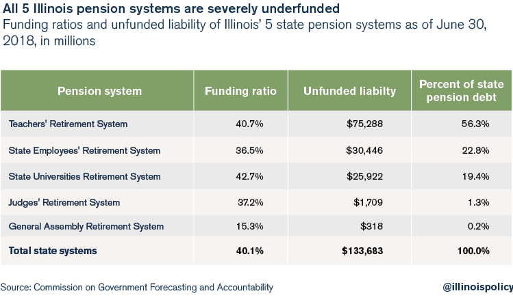 All 5 Illinois pension systems are severely underfunded