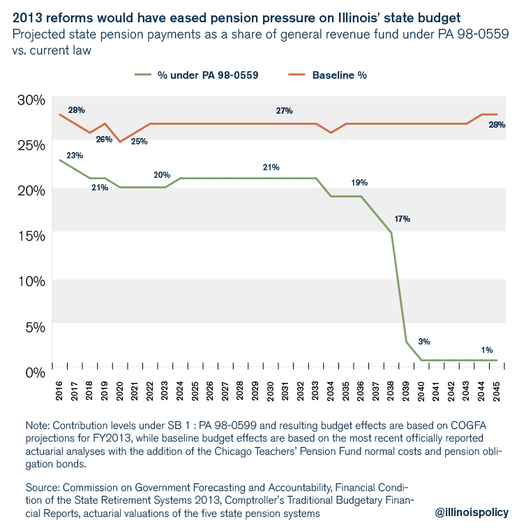 2013 reforms would have eased pension pressure on Illinois' state budget