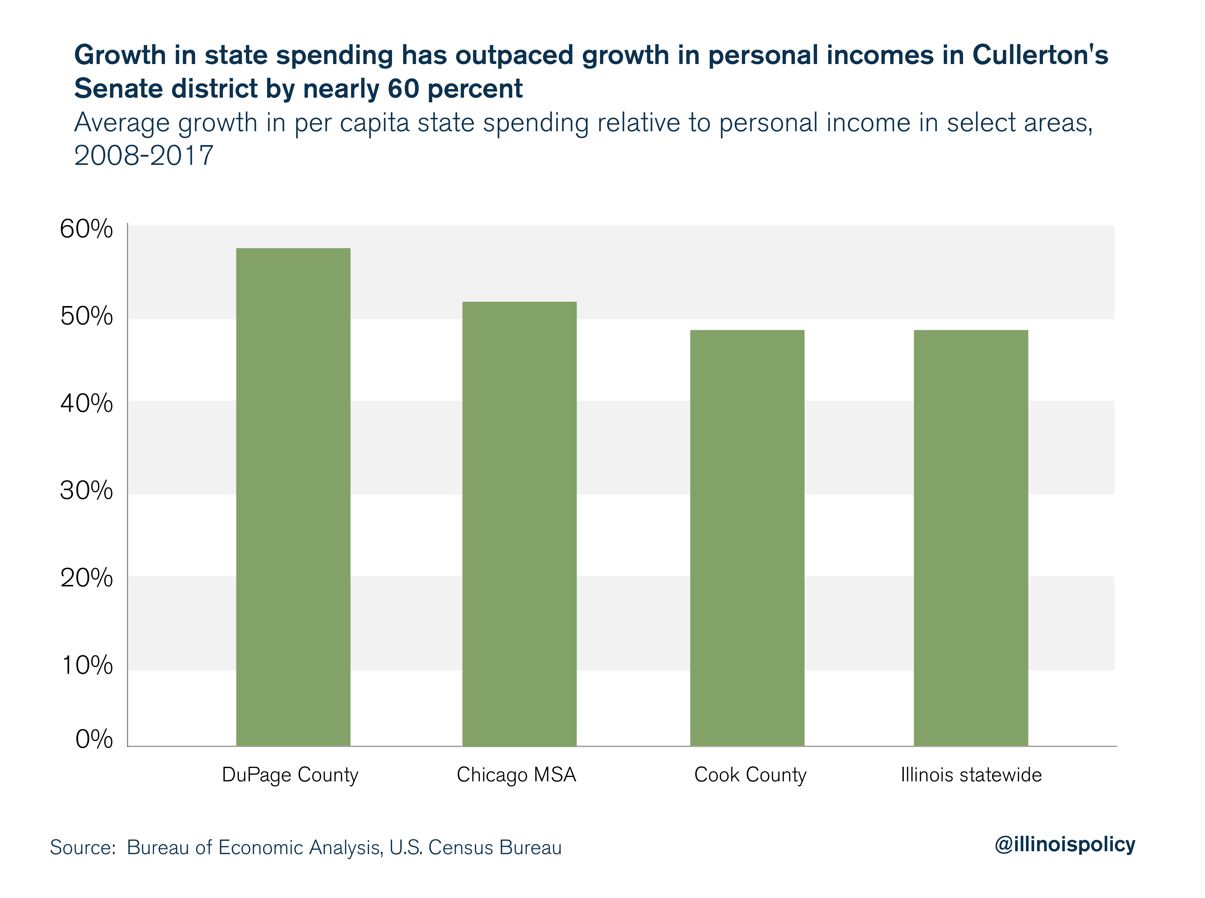 Growth in state spending has outpaced growth in personal incomes in Cullerton's Senate district by nearly 60 percent