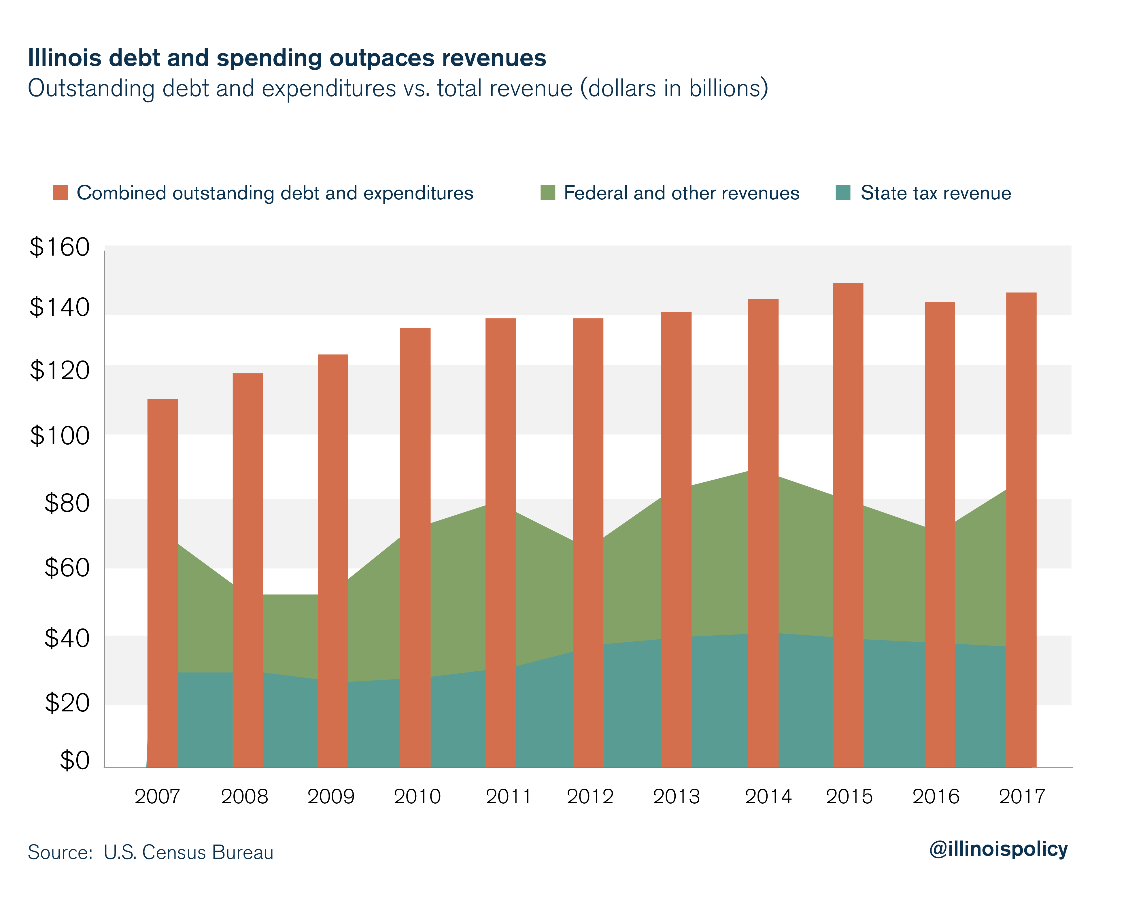 Illinois debt and spending outpaces revenues