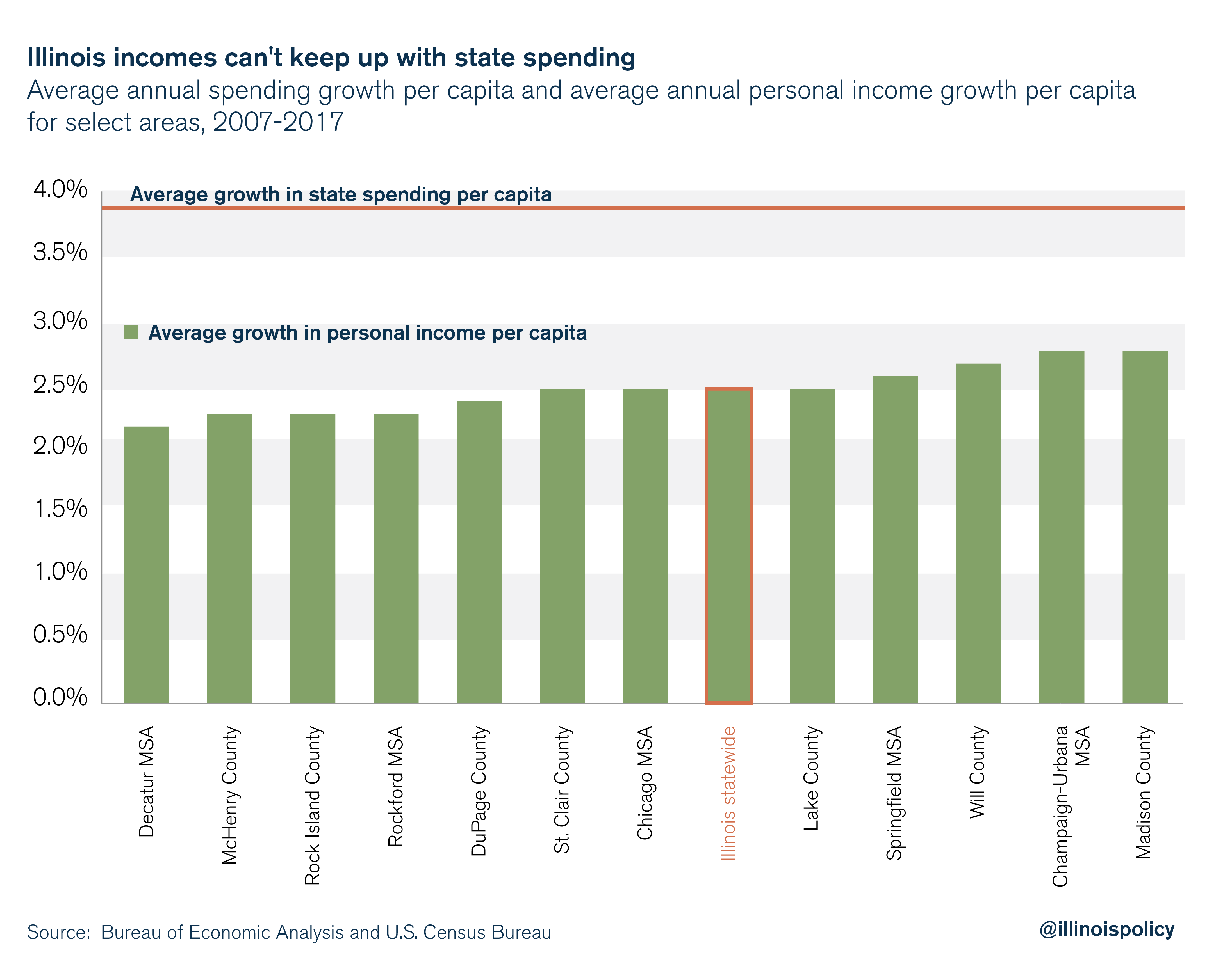 Illinois incomes can't keep up with state spending