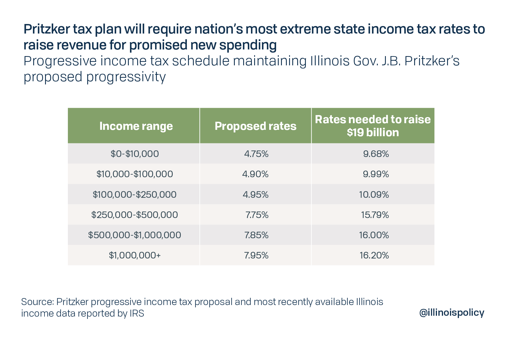 Pritzker tax plan will require nation's most extreme state income tax rates to raise revenue for promised spending