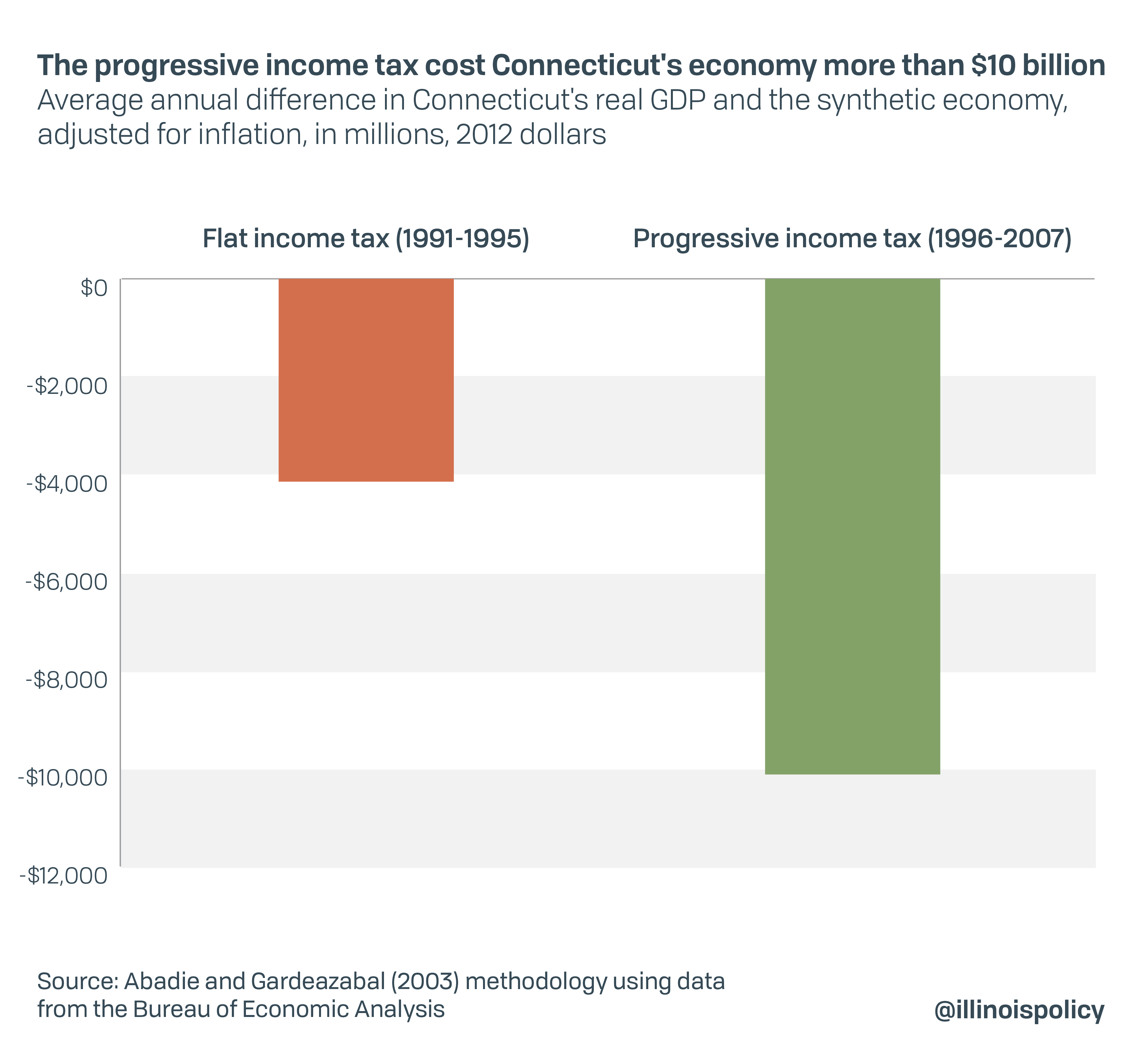The progressive income tax cost Connecticut's economy more than $10 billion