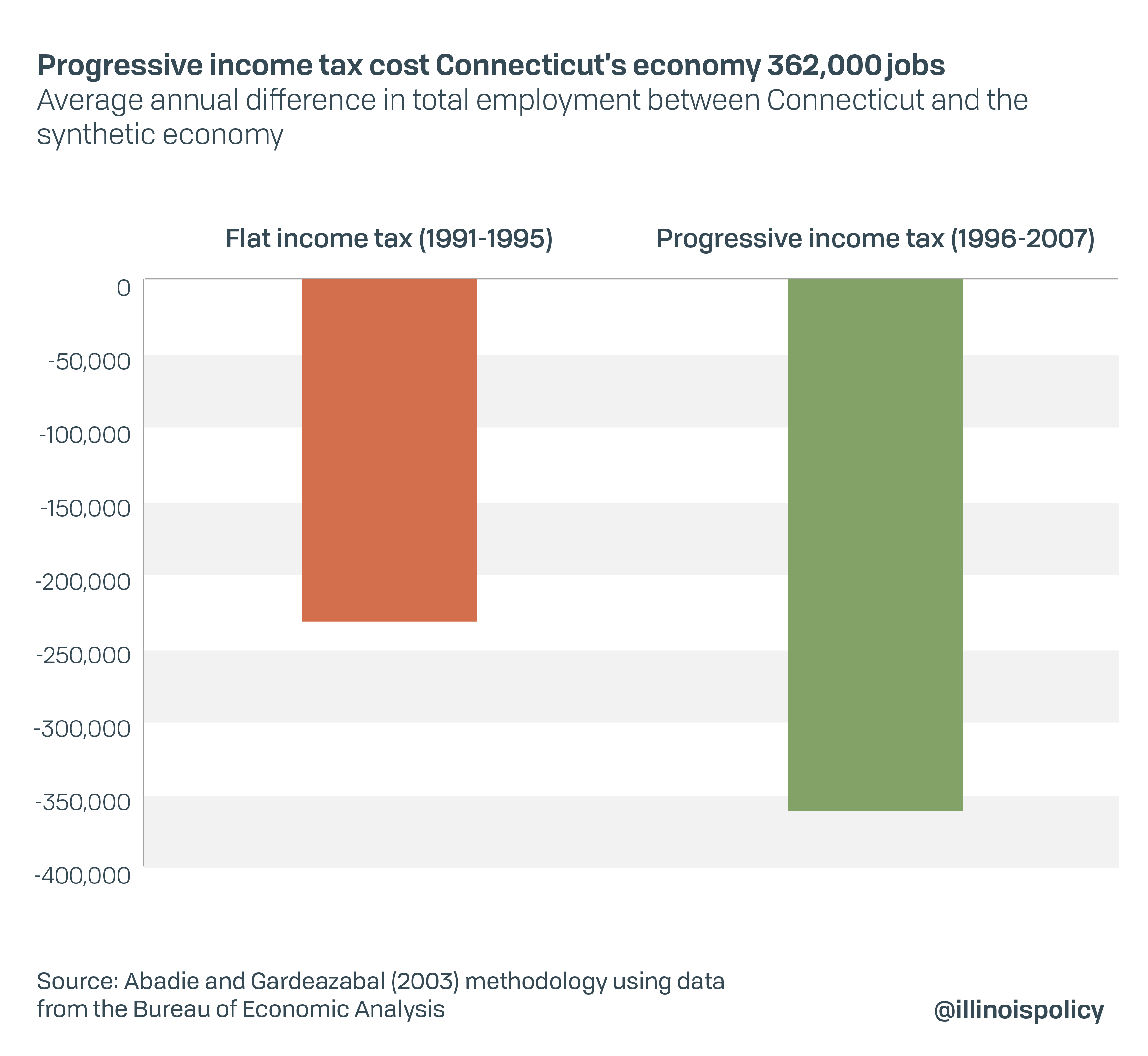 Progressive income tax cost Connecticut's economy 362,000 jobs
