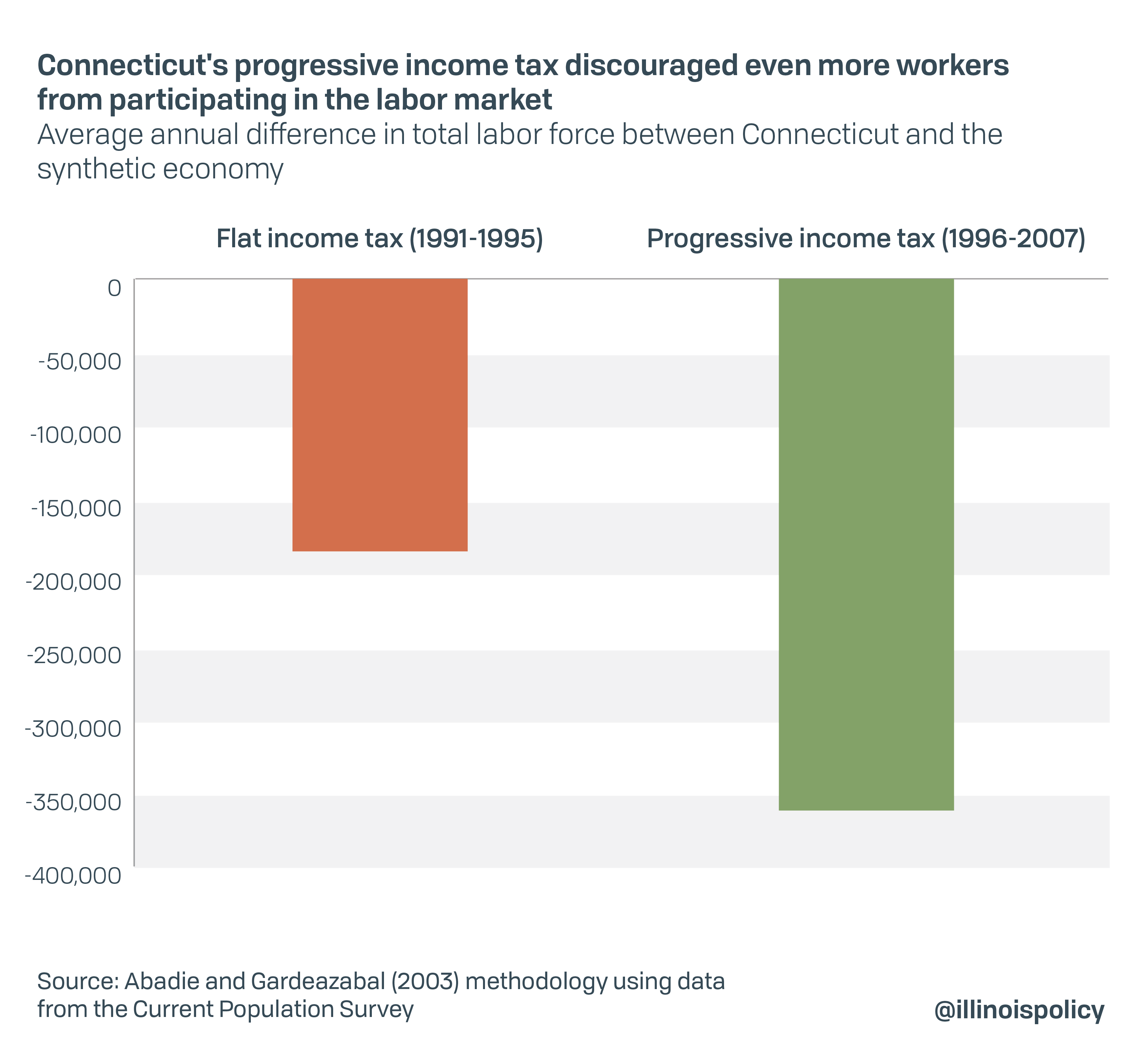 Connecticut's progressive income tax discouraged even more workers from participating in the labor market