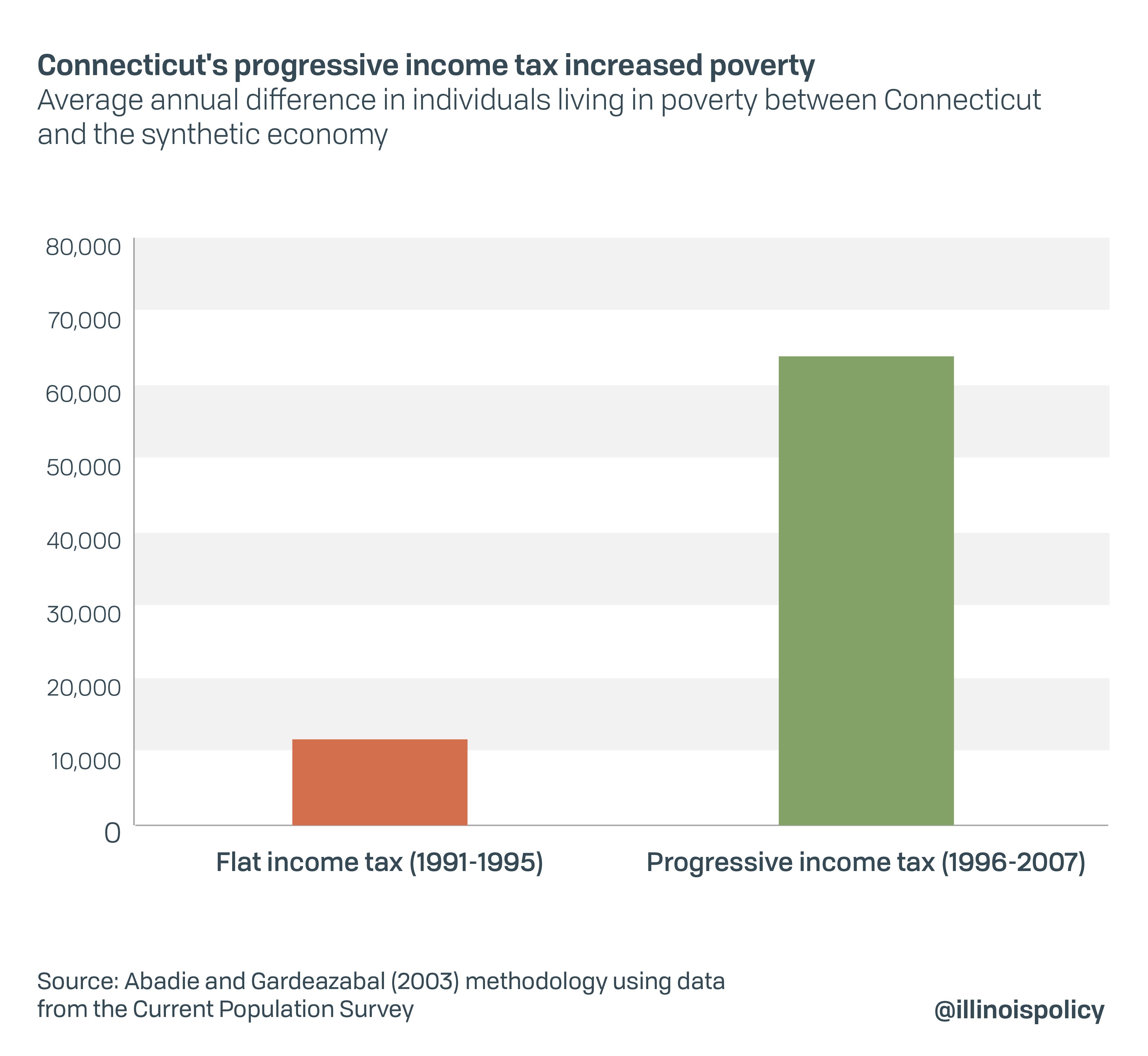 Connecticut's progressive income tax increased poverty