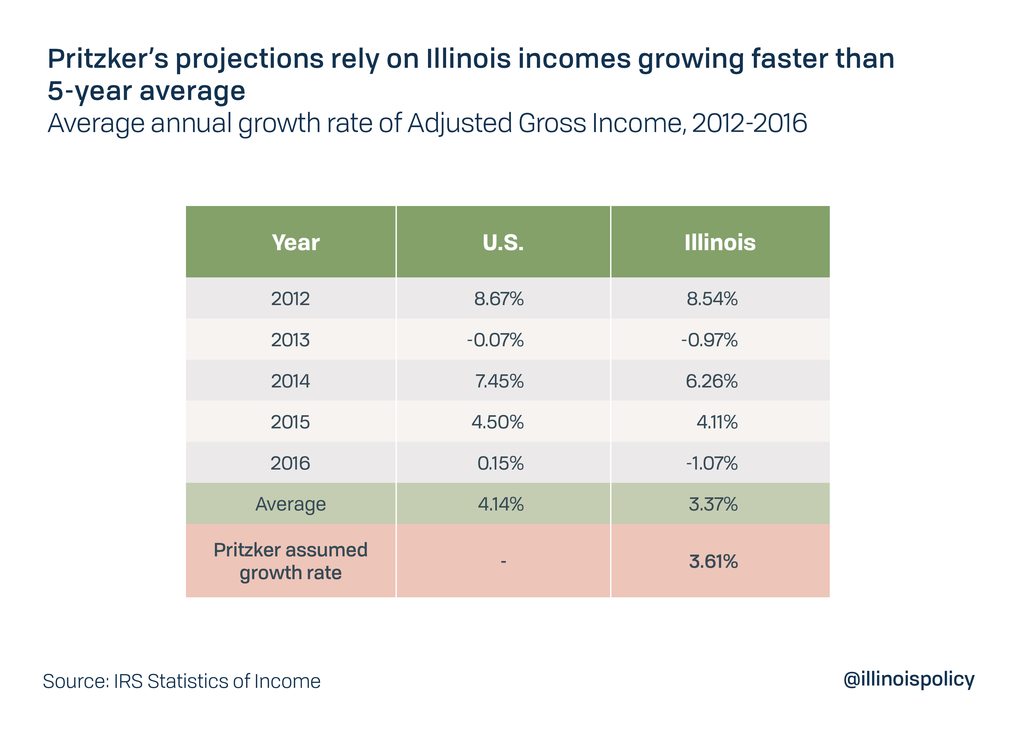 Pritzker's projections rely on Illinois incomes growing faster than 5-year average