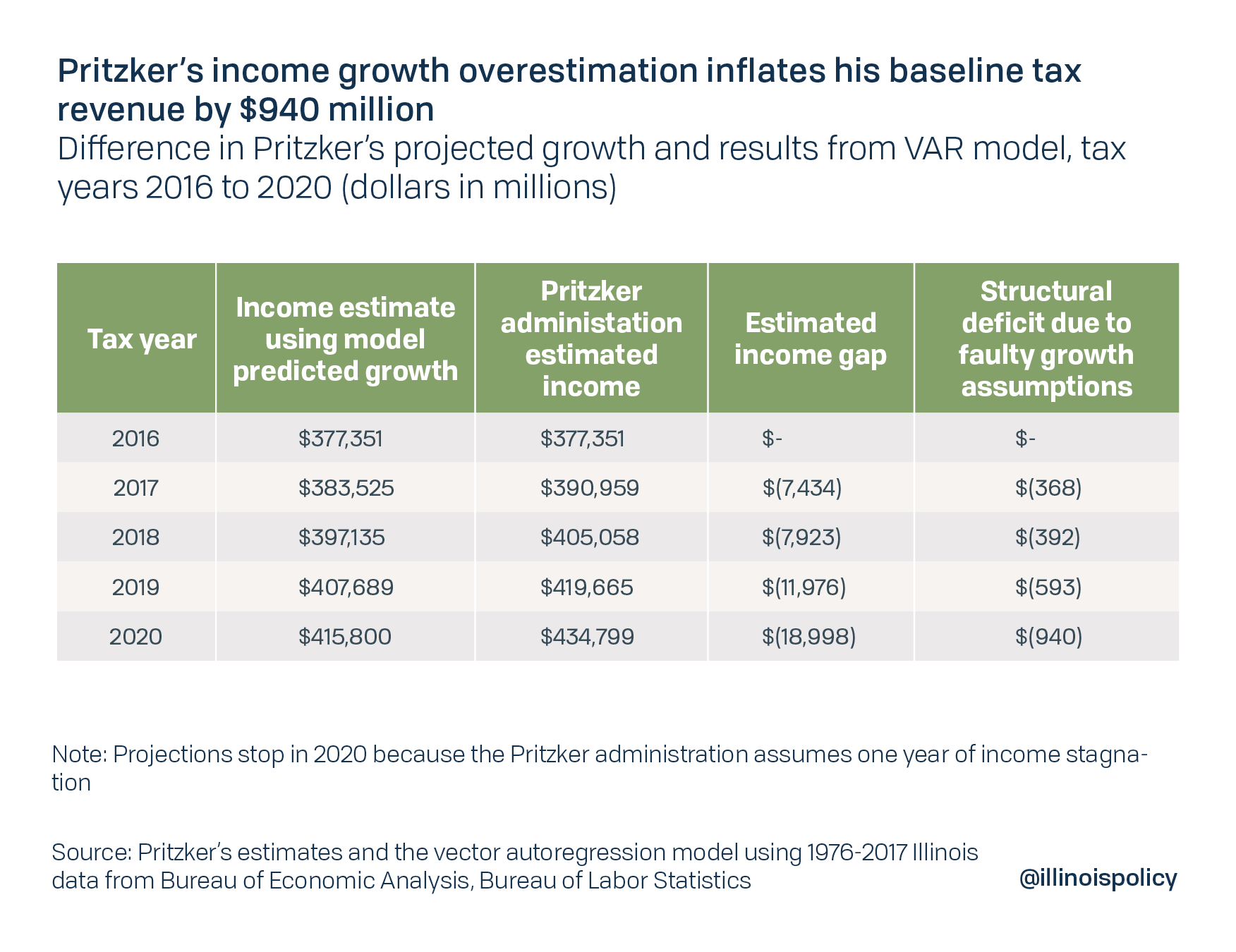 Pritzker's income growth overestimation inflates his baseline tax revenue by $940 million