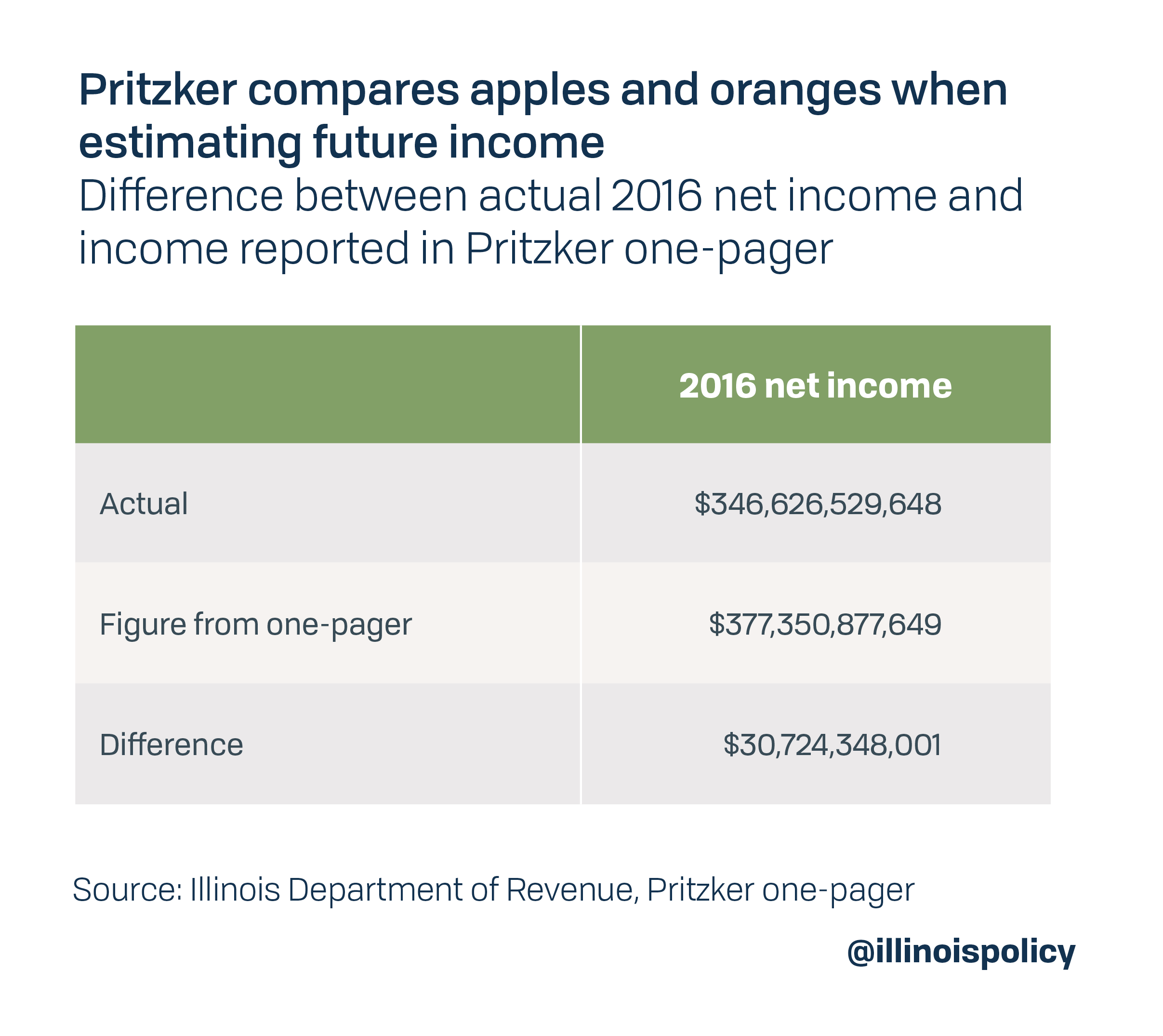 Pritzker compares apples and oranges when estimating future income