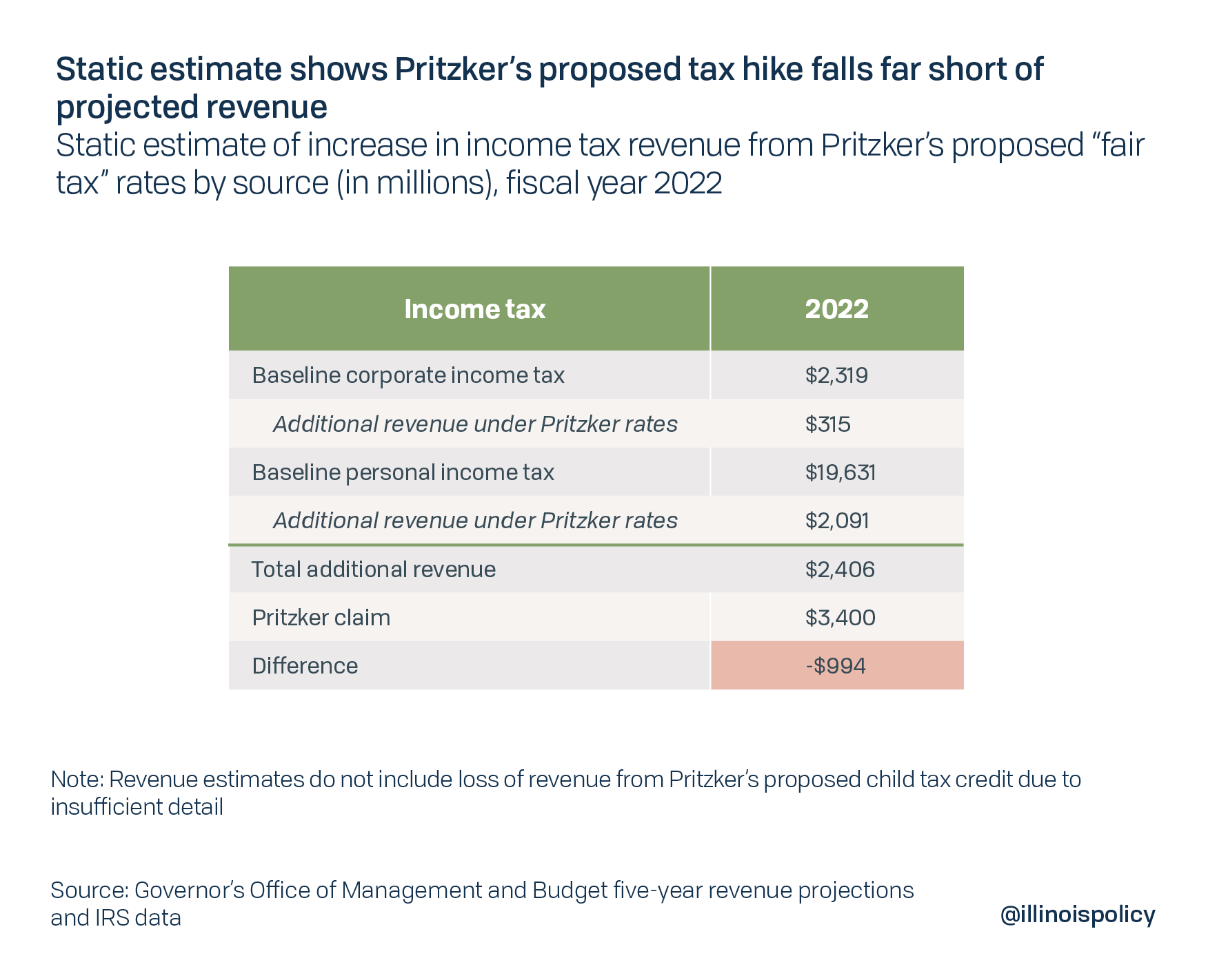 Static estimate shows Pritzker's proposed tax hike falls far short of projected revenue