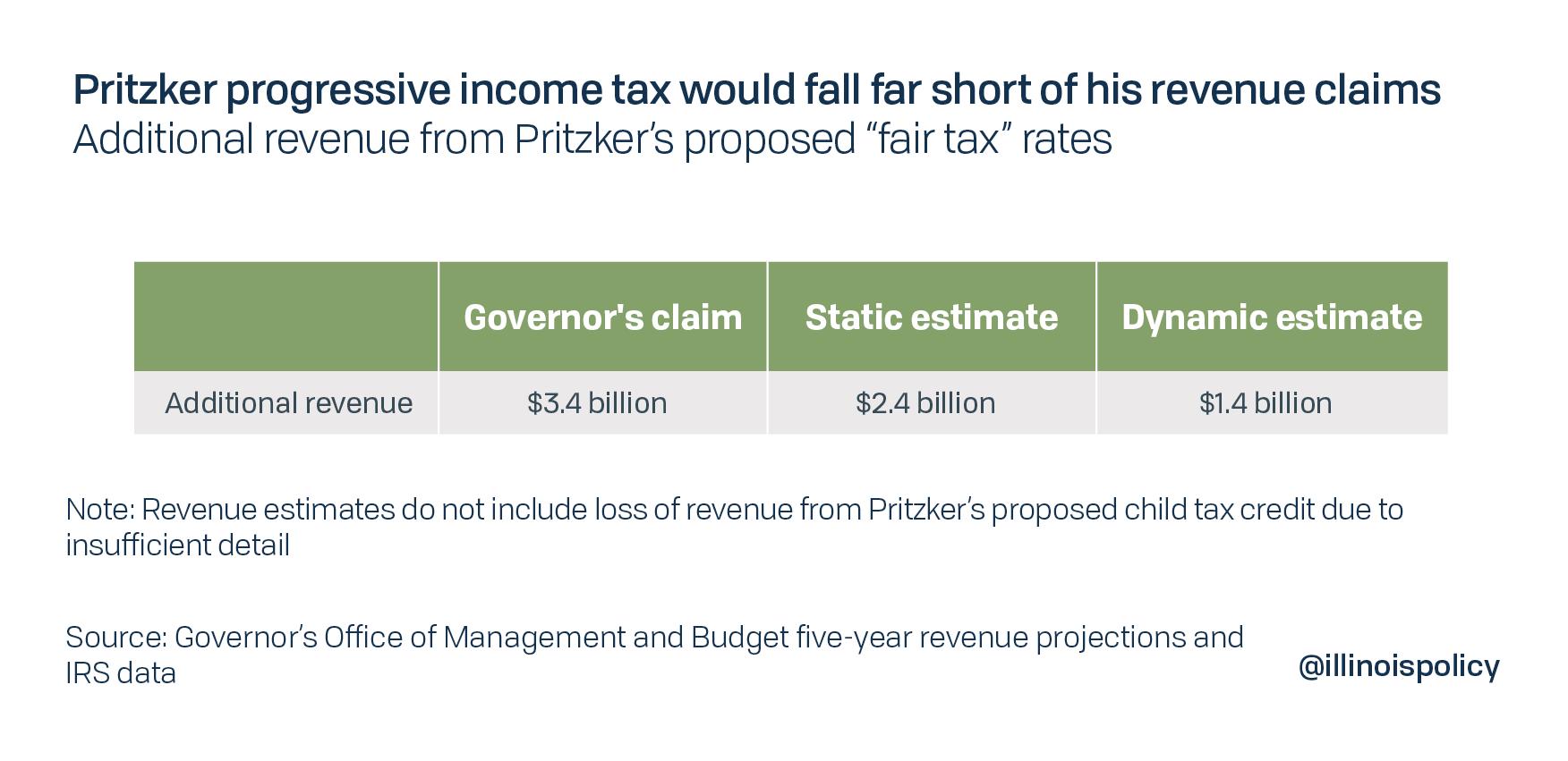 Pritzker's progressive income tax would fall far short of his revenue claims