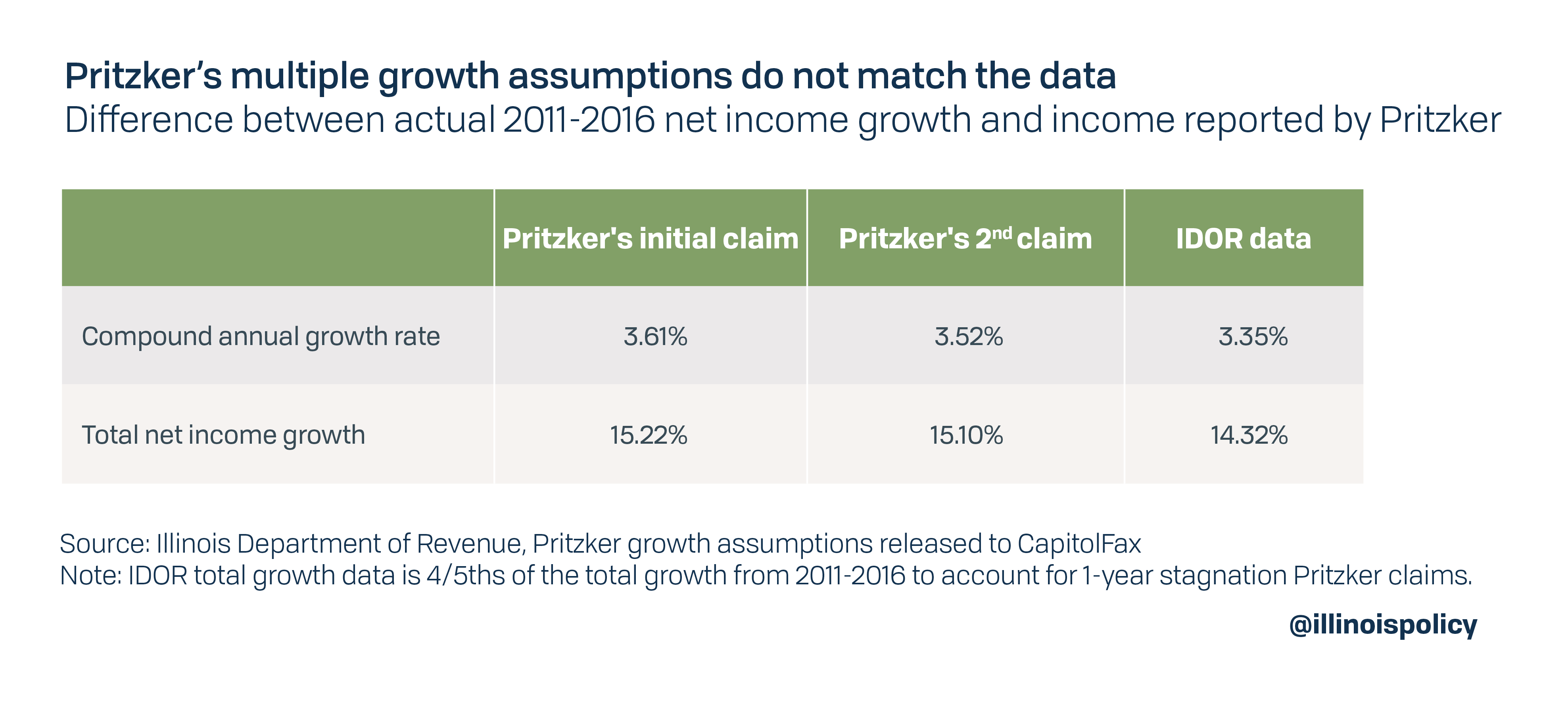 Pritzker's multiple growth assumptions do not match the data