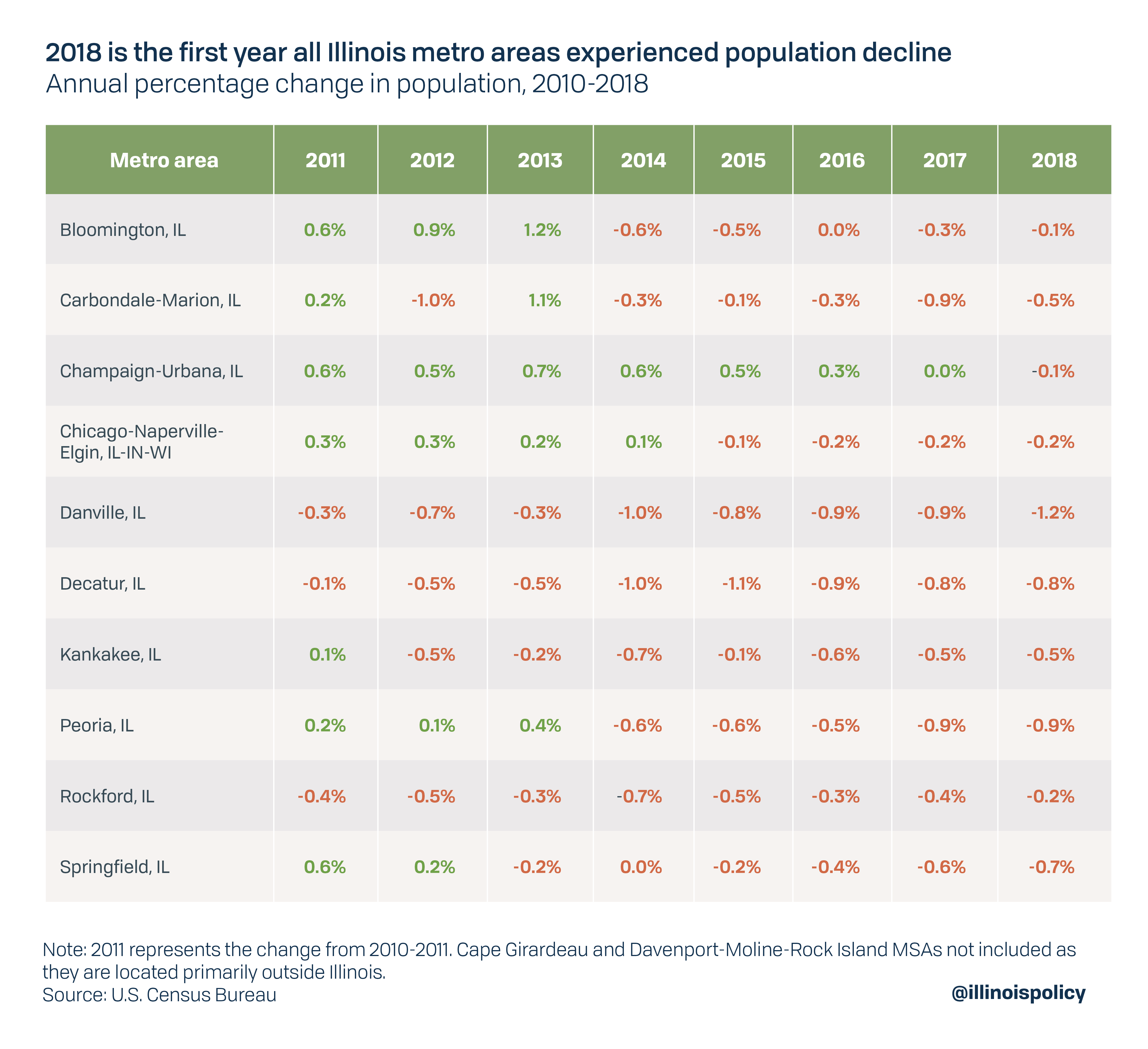 2018 is the first year all Illinois metro areas experienced population decline