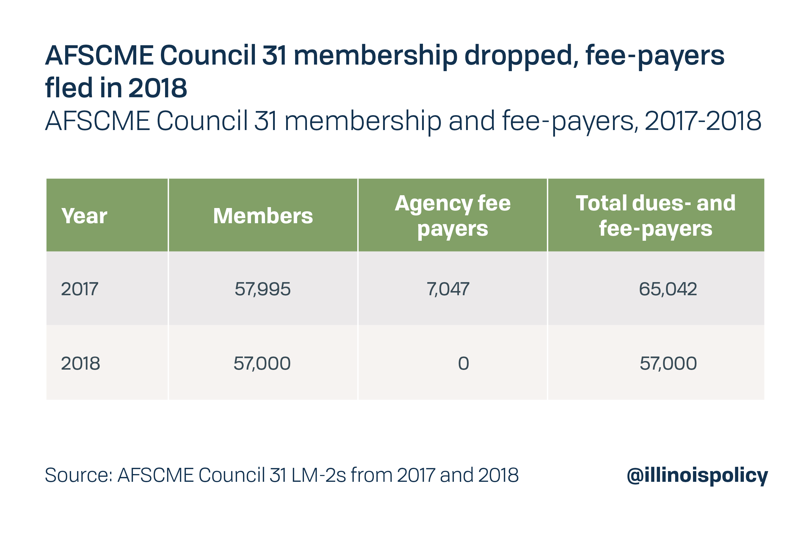 AFSCME Council 31 membership dropped, fee payers fled in 2018