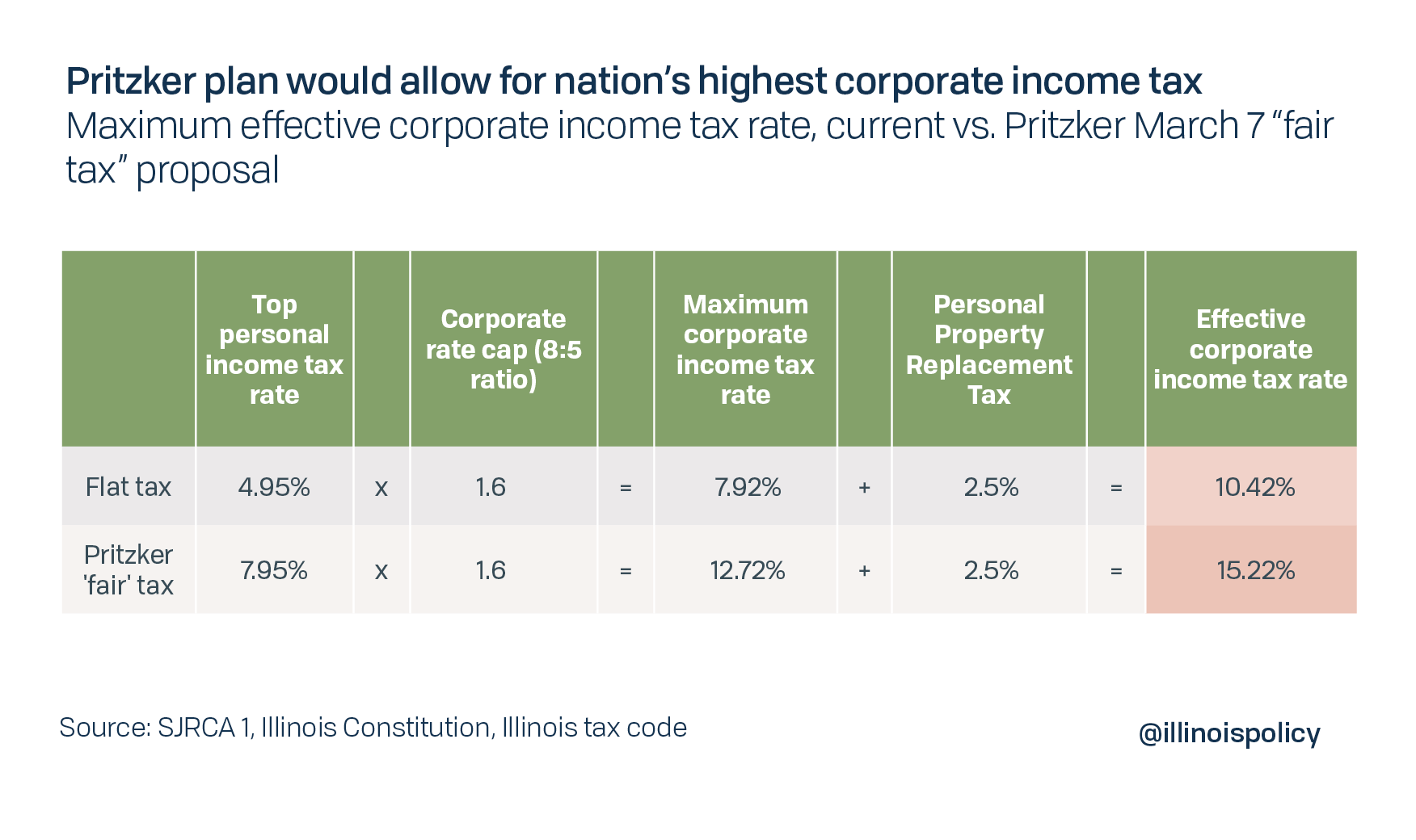 Pritzker plan would allow for nation's highest corporate income tax
