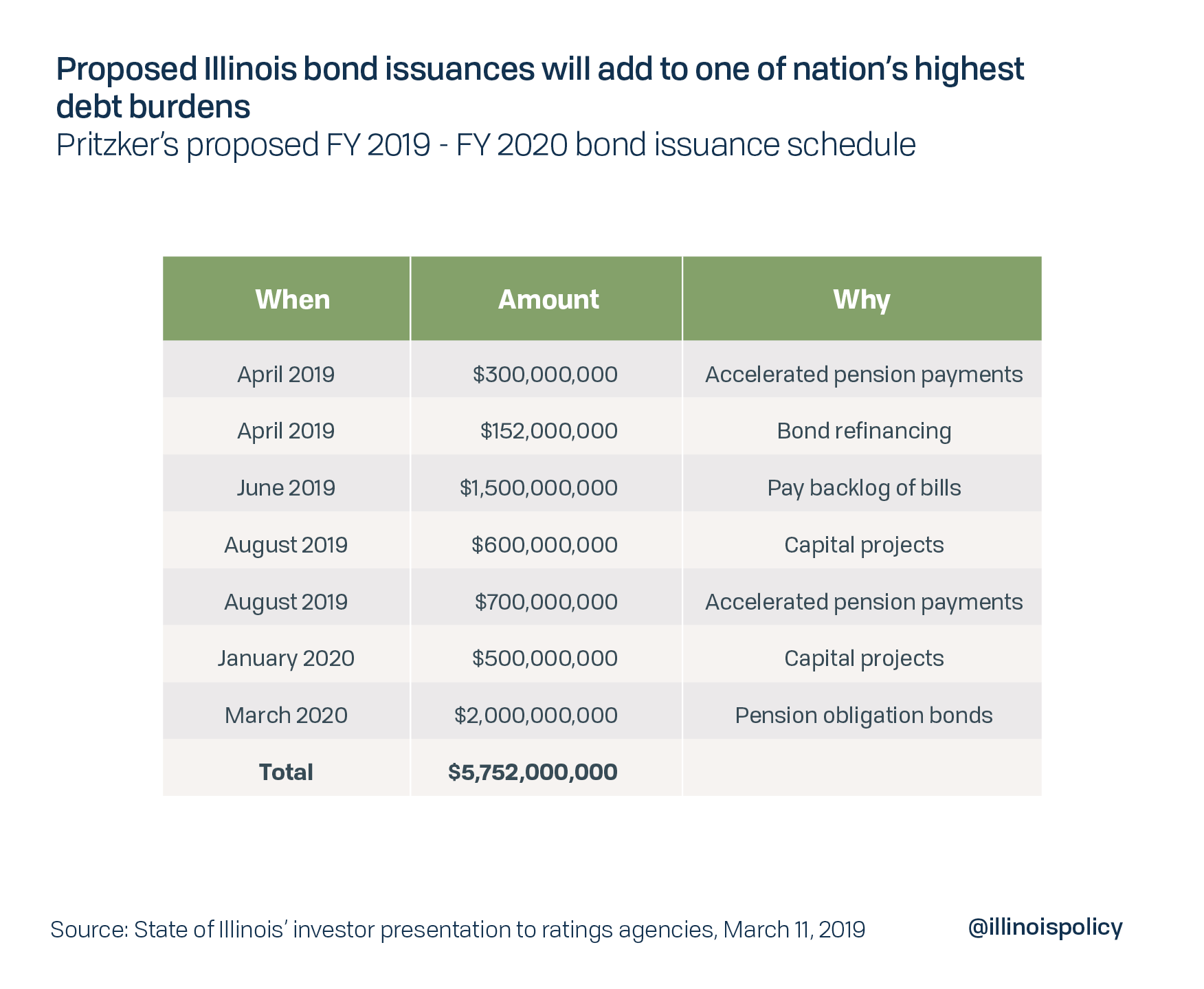 Proposed Illinois bond issuances will add to one of the nation's highest debt burdens