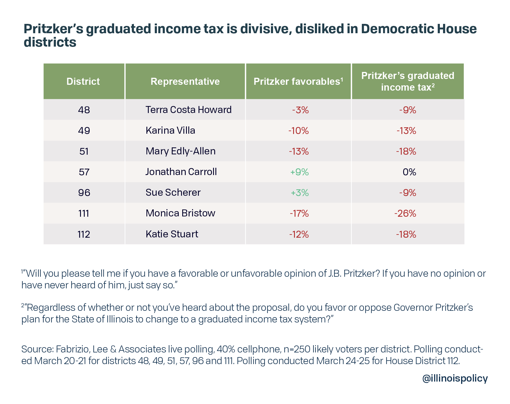 Pritzker's graduated income tax is divisive, disliked in Democrat House districts