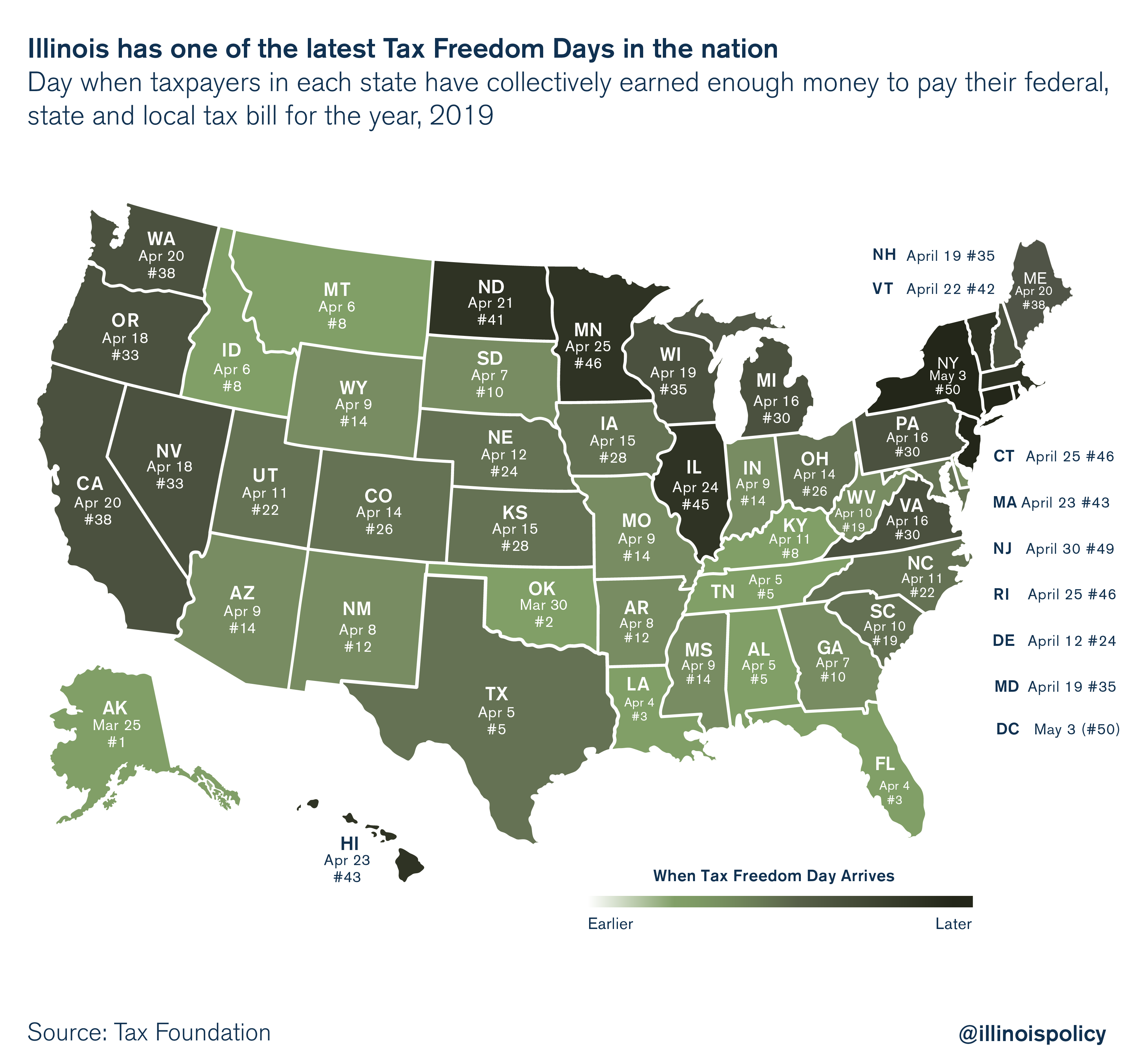 Illinois has one of the latest Tax Freedom Days in the nation