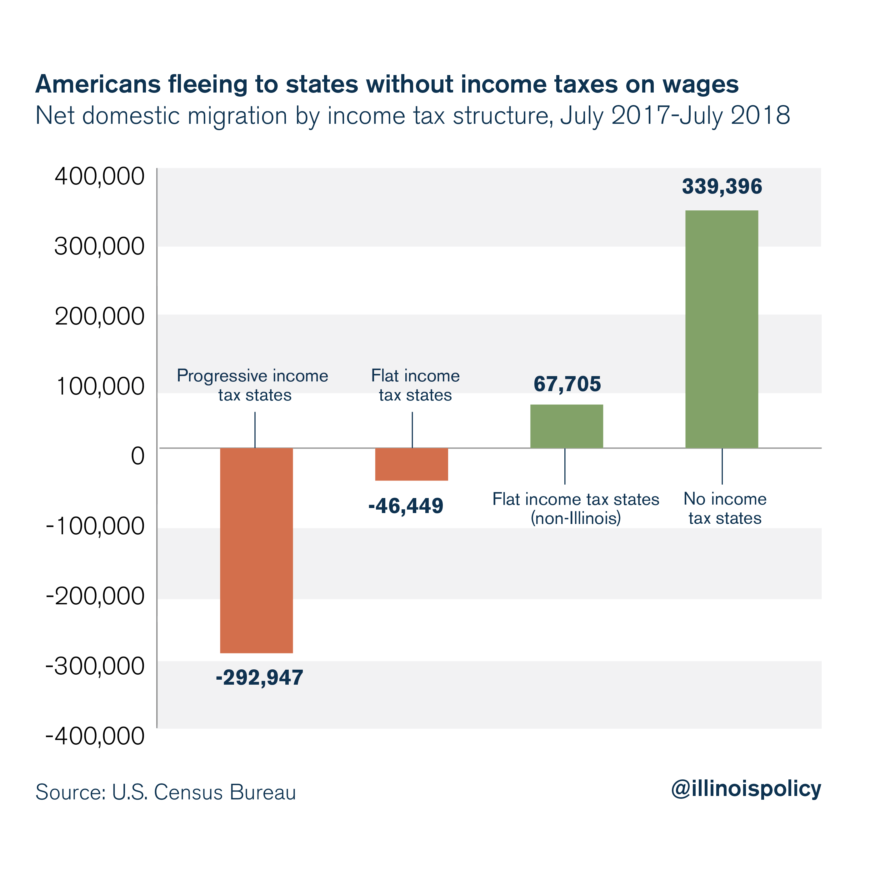 Americans fleeing to states without income taxes on wages