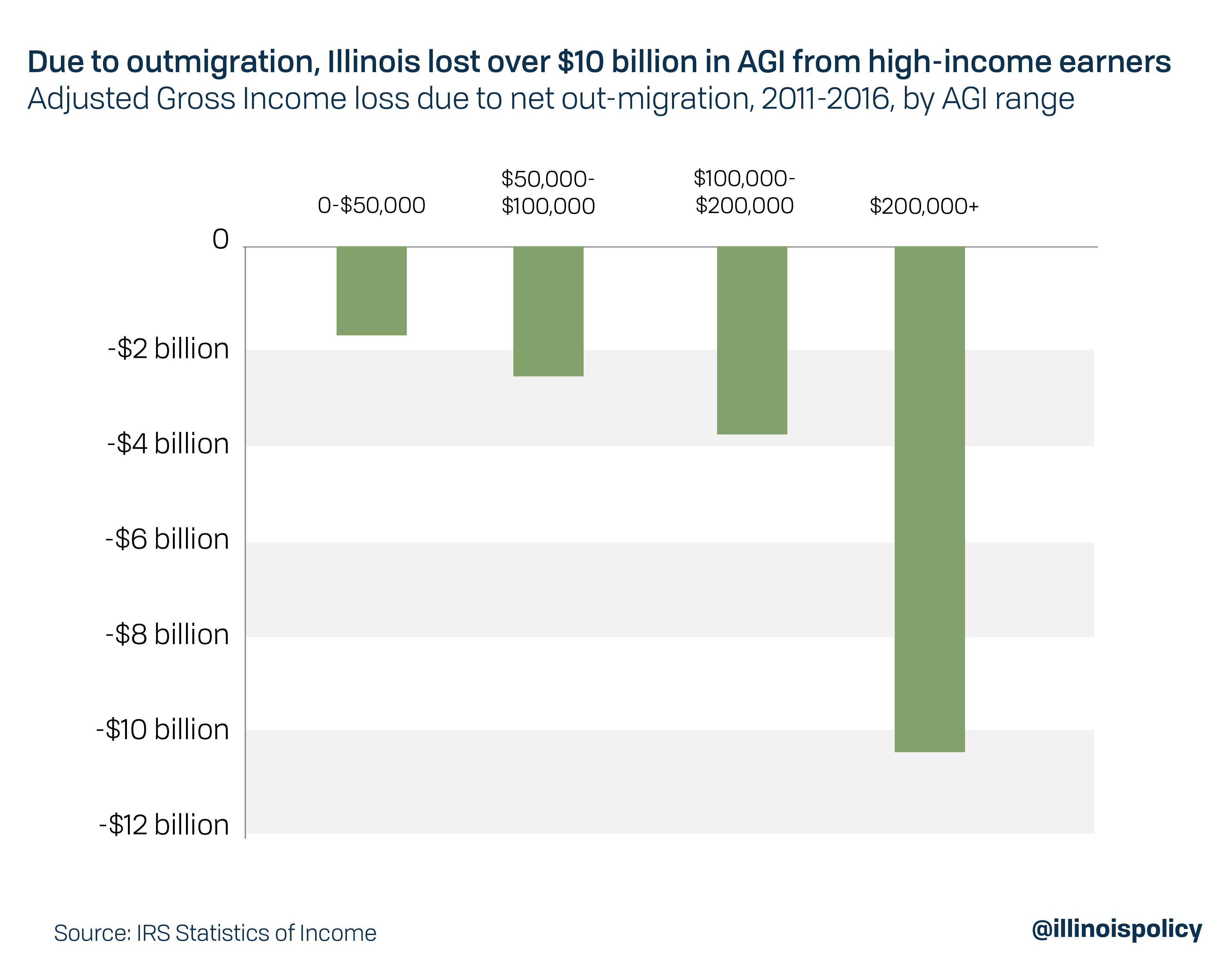 Due to outmigration, Illinois lost over $10 billion in AGI from high-income earners