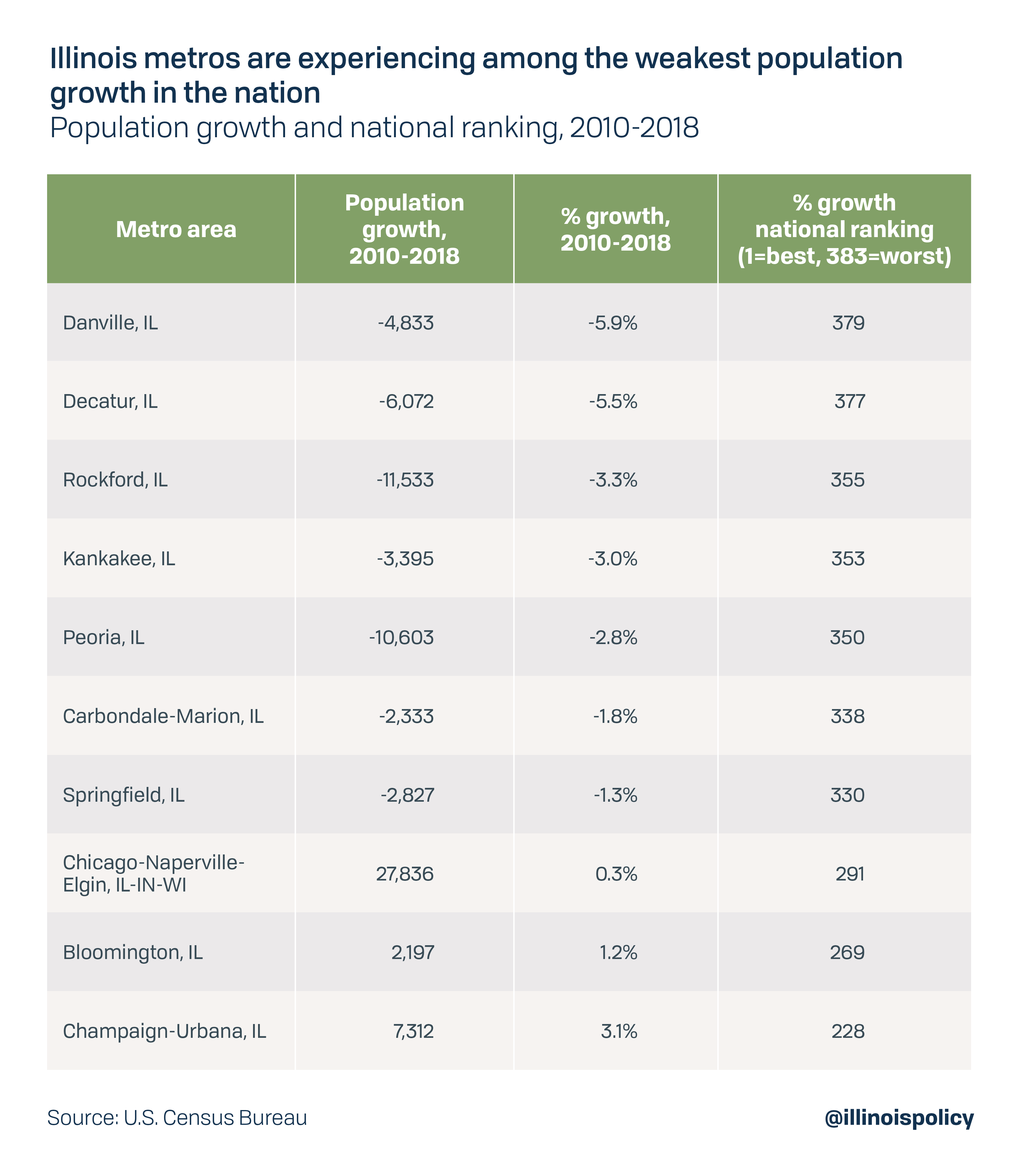 Illinois metros are experiencing among the weakest population growth in the nation