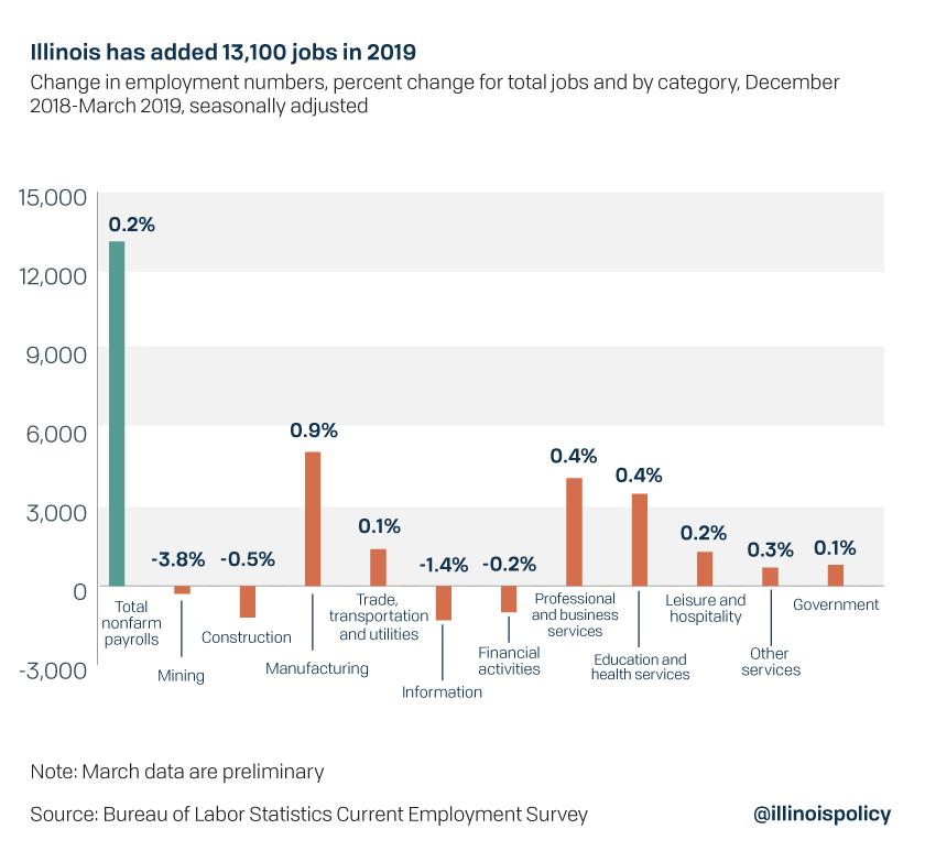 Illinois has added 13,000 jobs in 2019