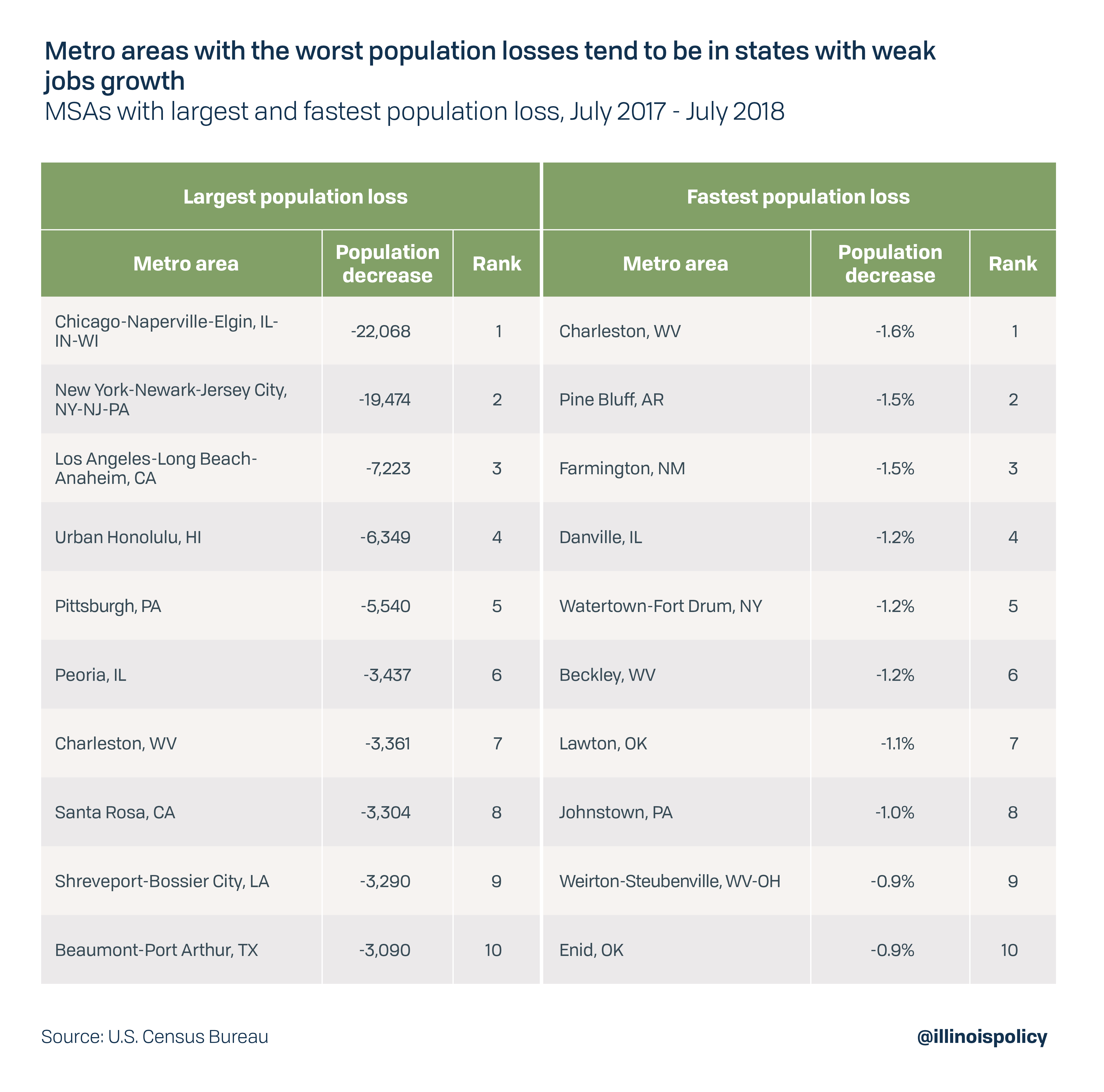 Metro areas with the worst population loss tend to be in high-tax, non-competitive areas