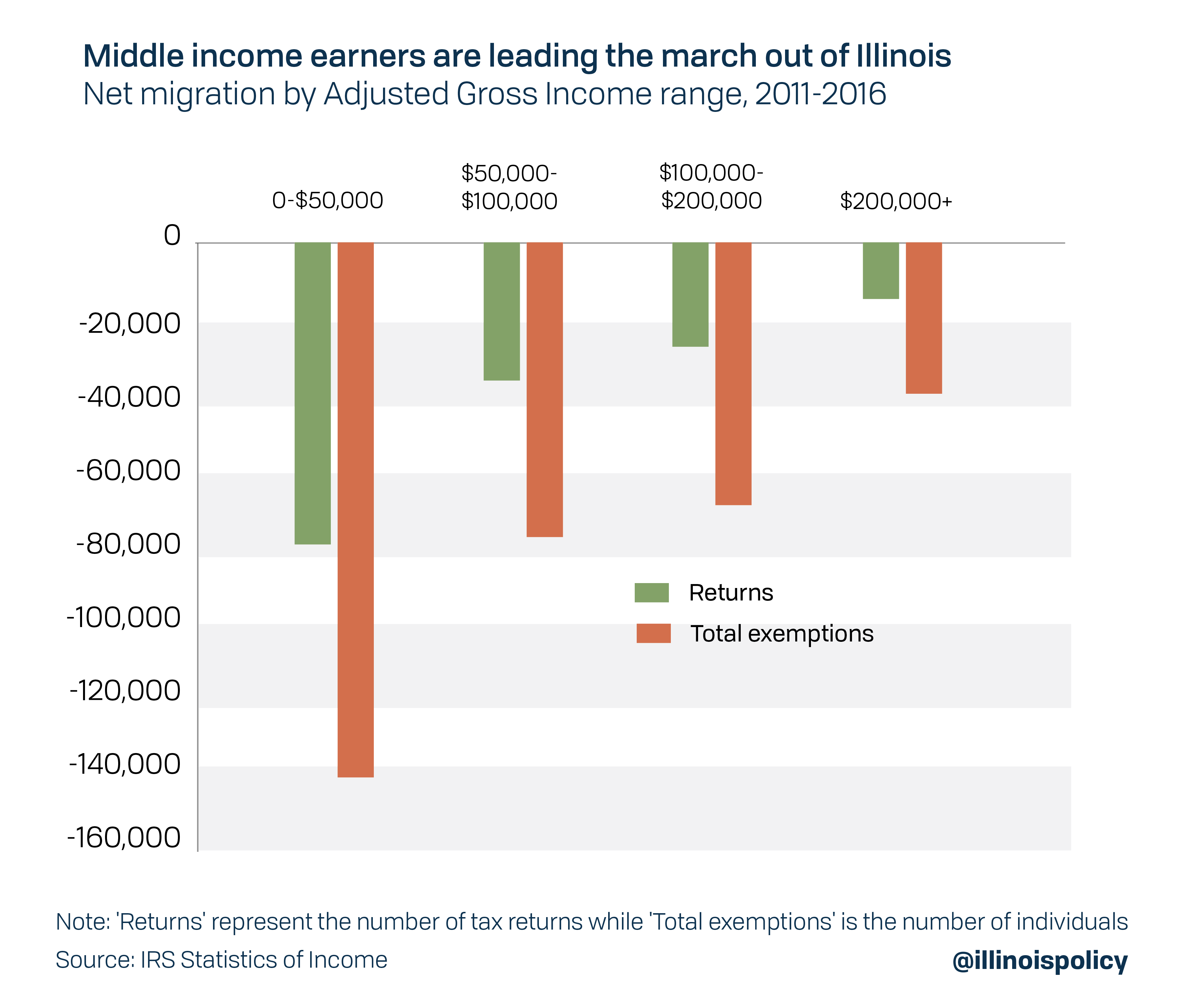 Middle income earners are leading the march out of Illinois