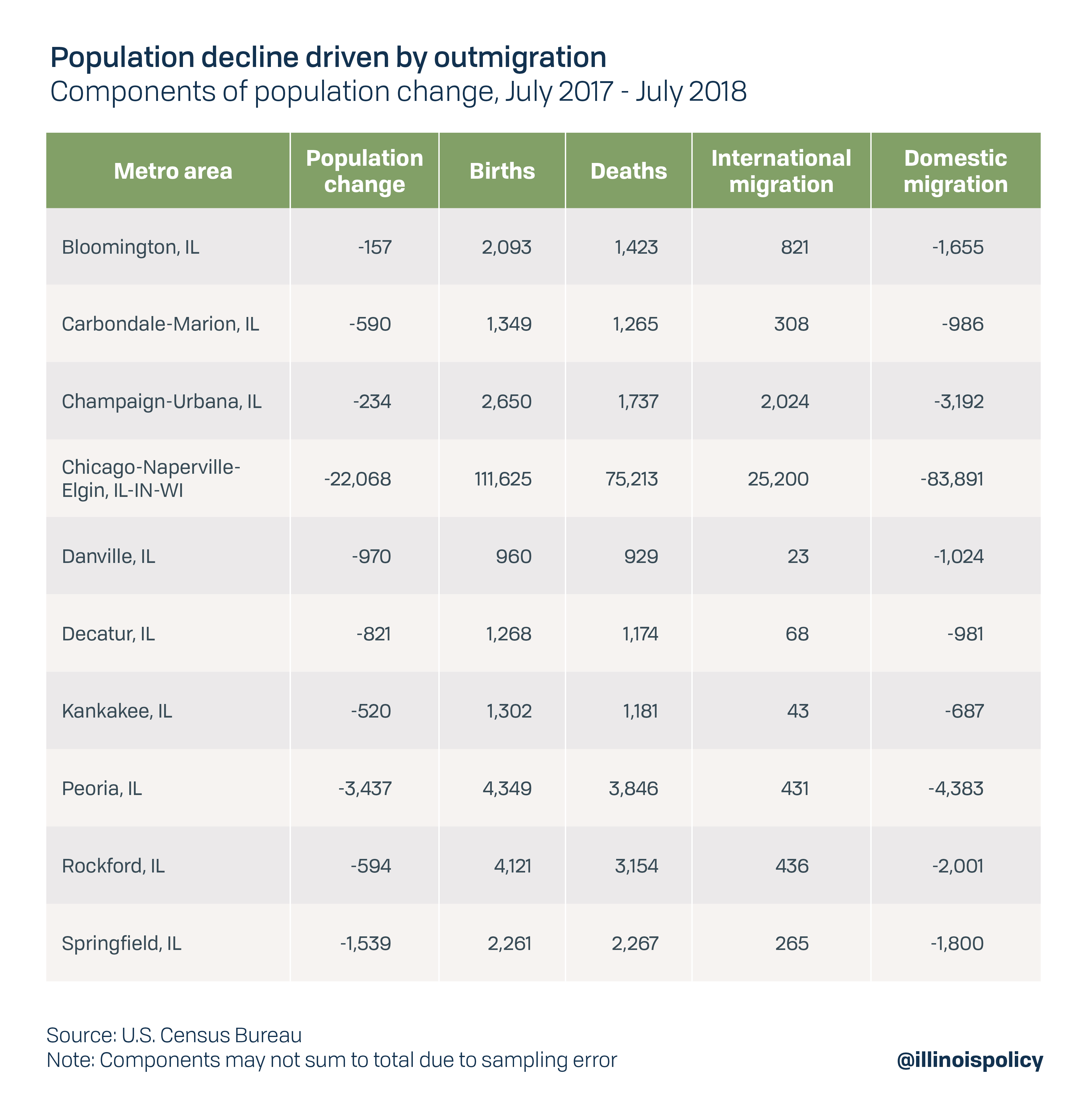 Population decline driven by outmigration