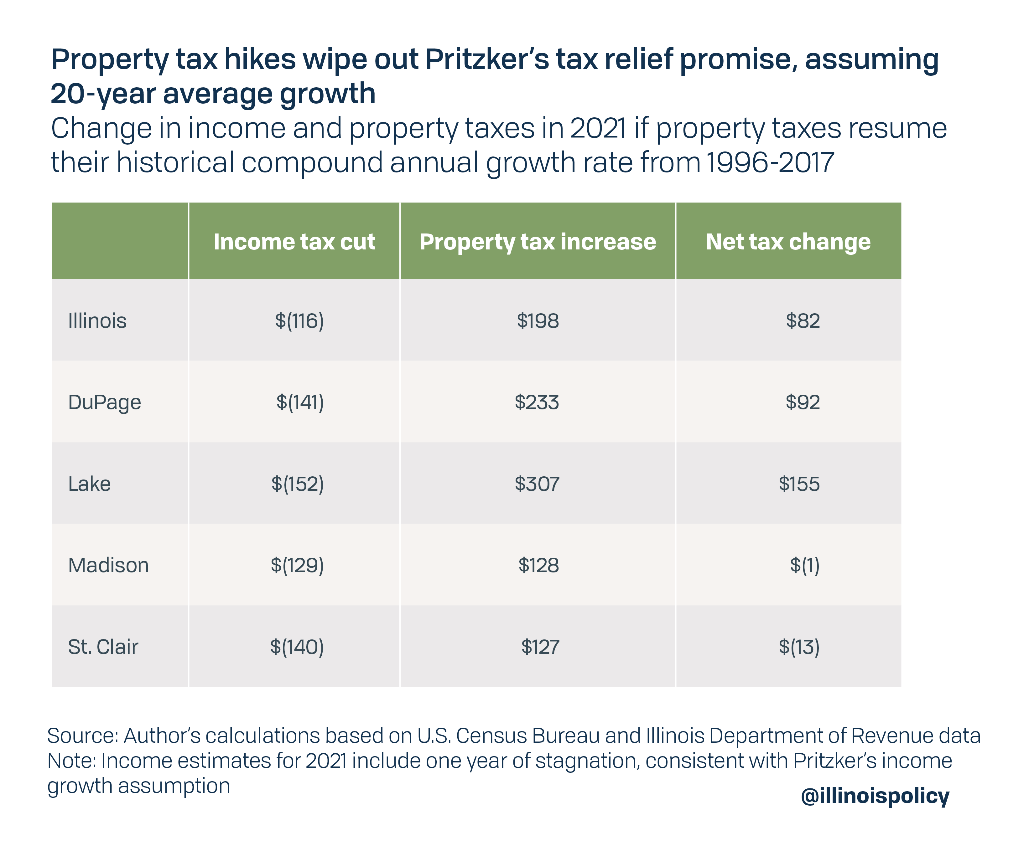 Property tax hikes wipe out Pritzker's tax relief promise, assuming 20-year average growth
