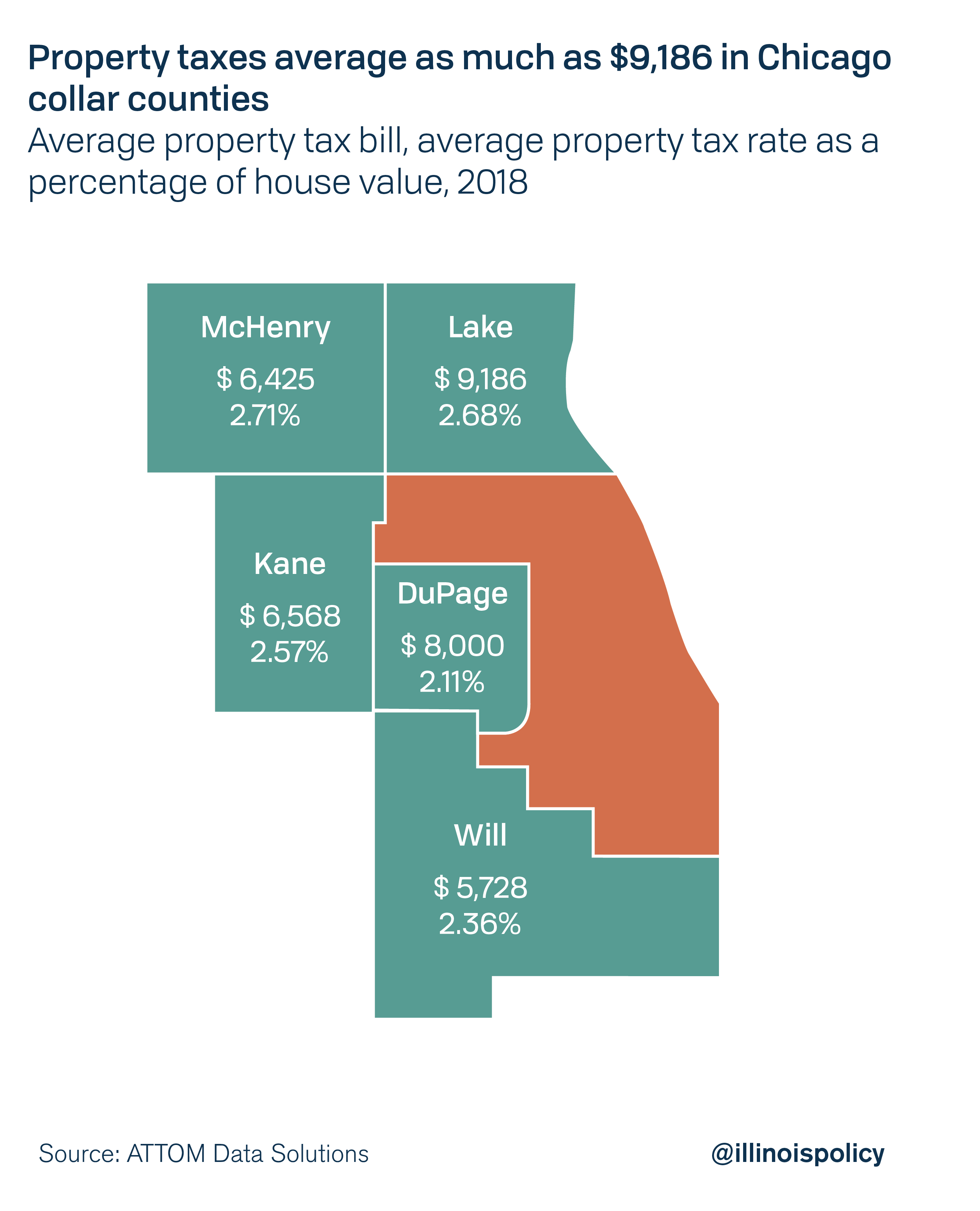 Property taxes average as much as $9,186 in Chicago collar counties