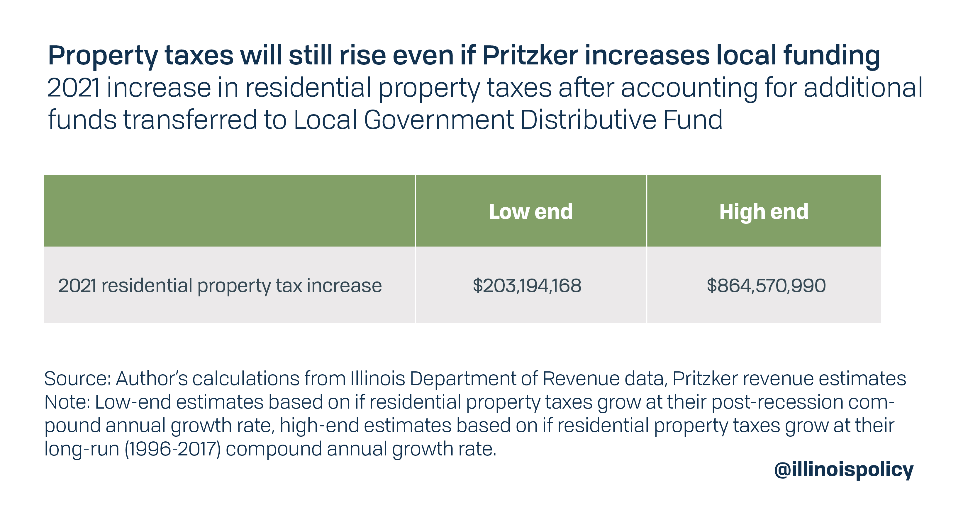 Property taxes will still rise even if Pritzker increases local funding