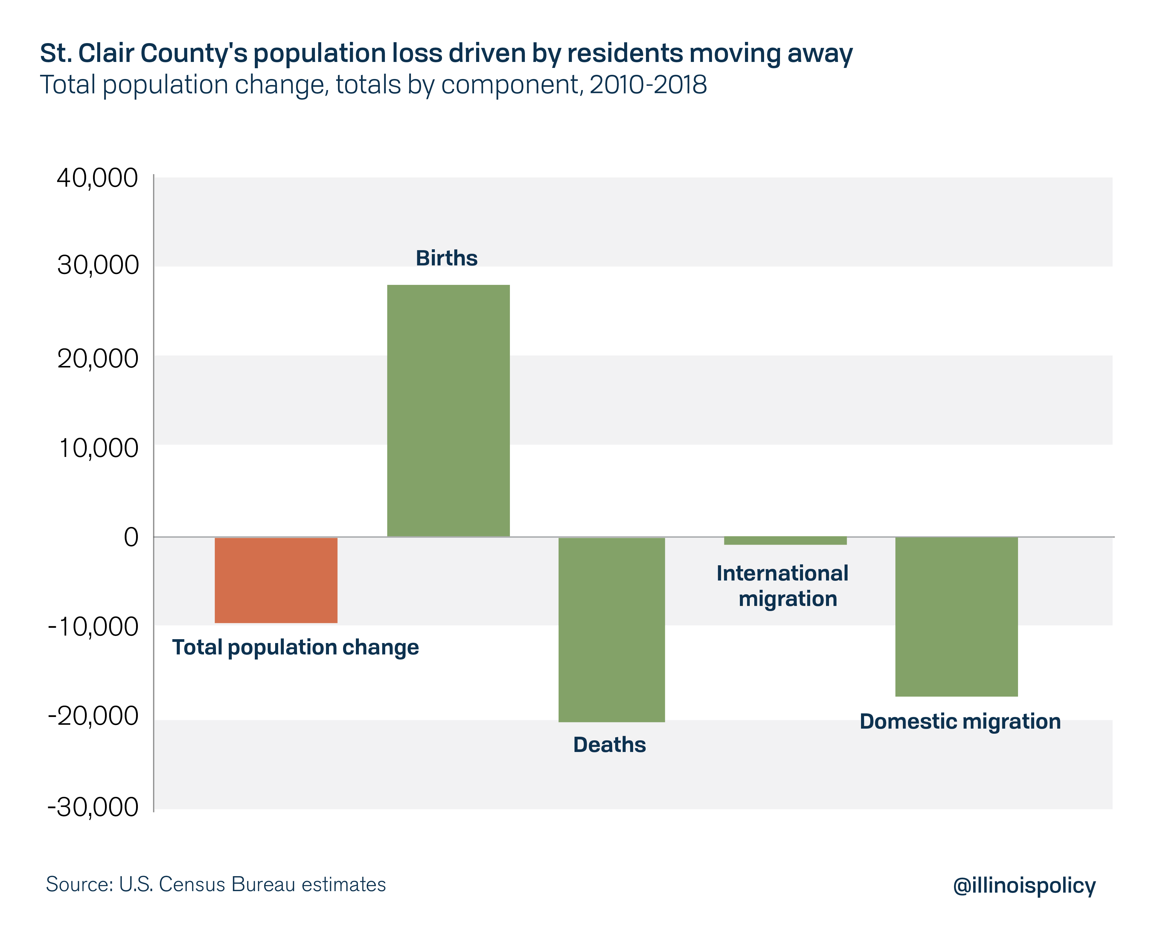 St. Clair County's population loss driven by residents moving away