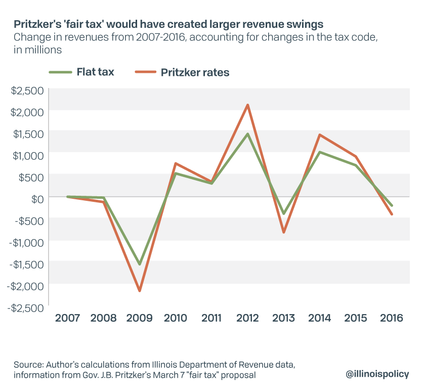 Pritzker's fair tax would have created larger revenue swings