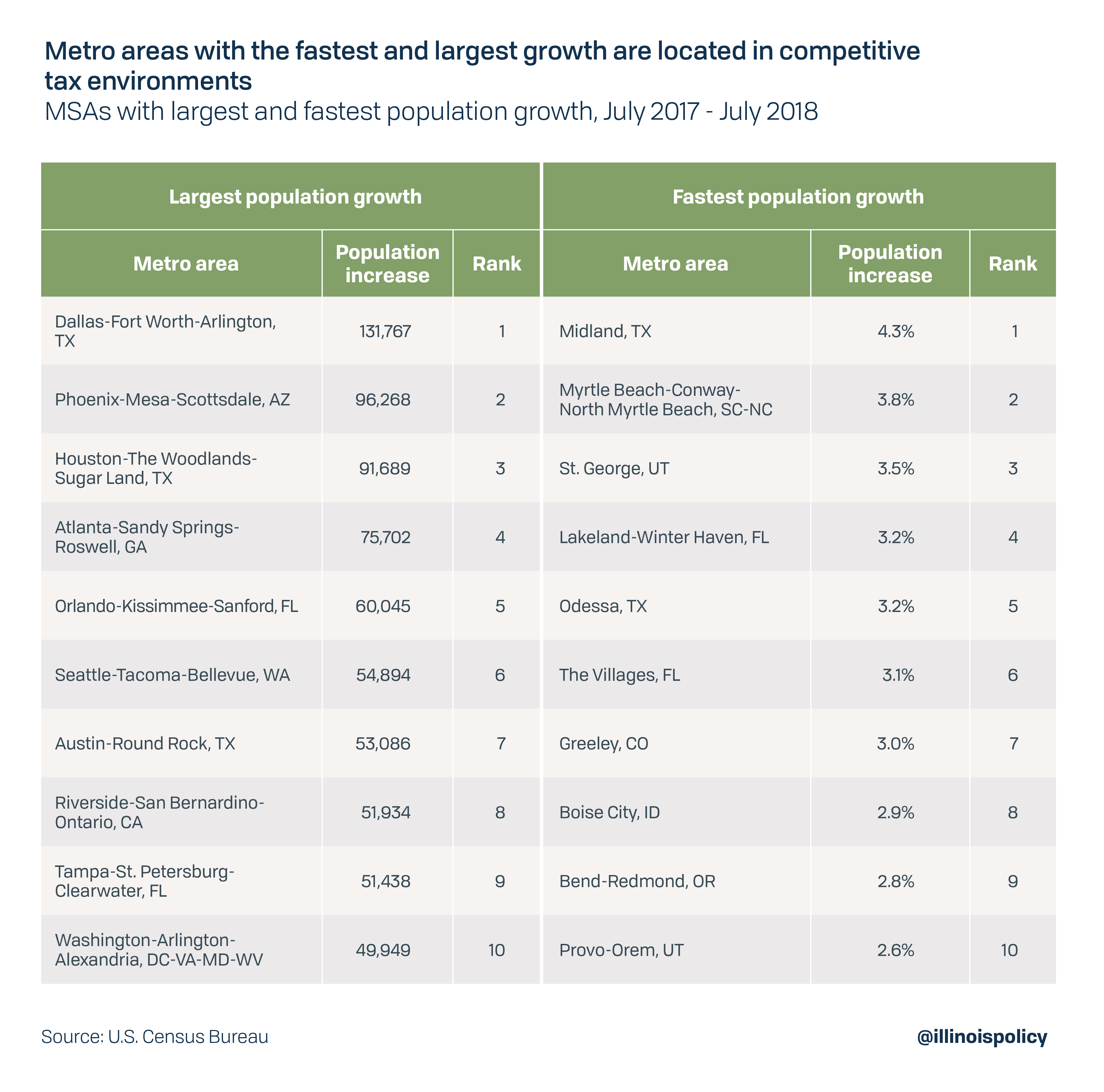 Metro areas with the fastest and largest growth are located in competitive tax environments